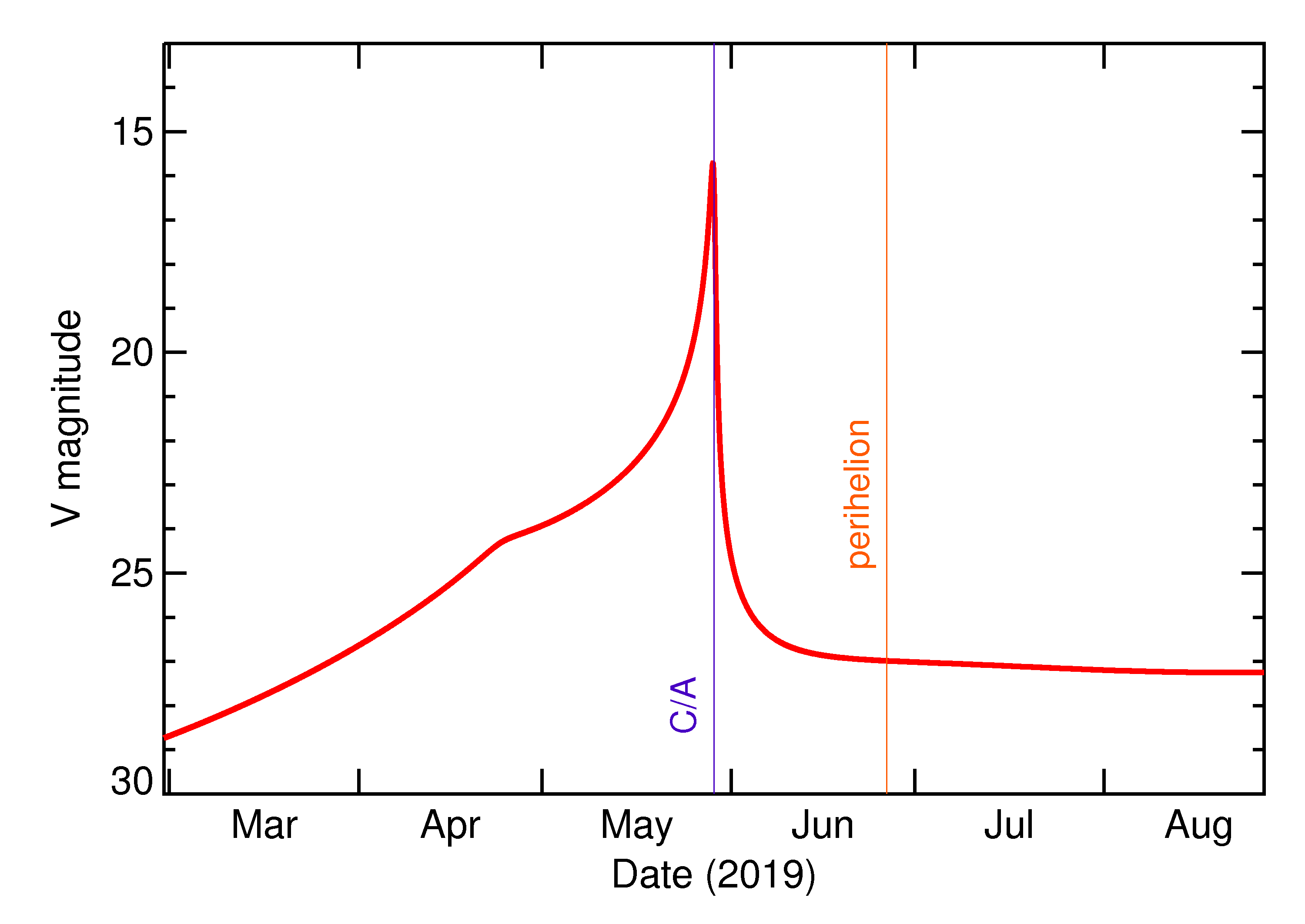 Predicted Brightness of 2019 KT in the months around closest approach
