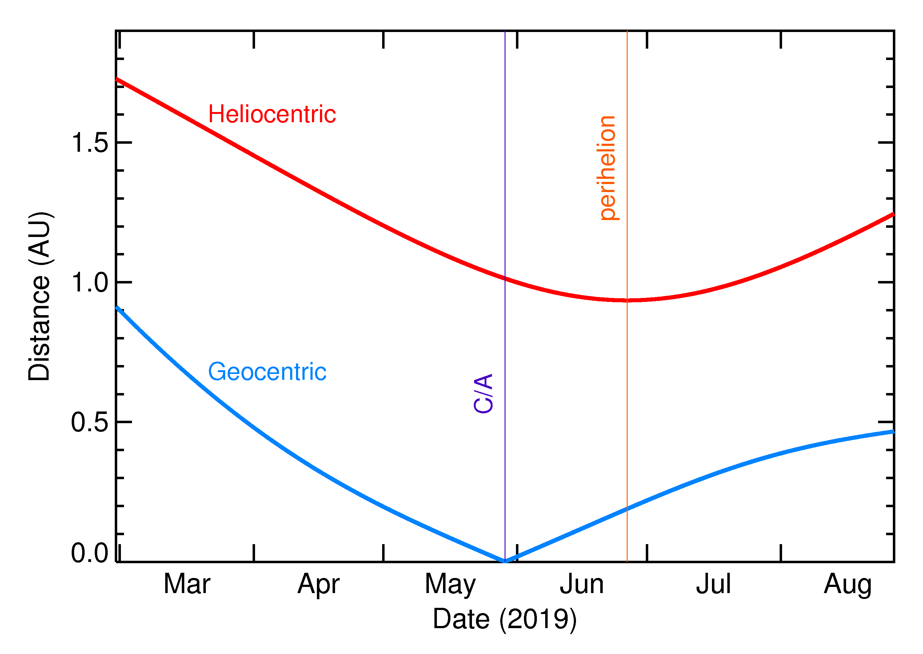 Heliocentric and Geocentric Distances of 2019 KT in the months around closest approach