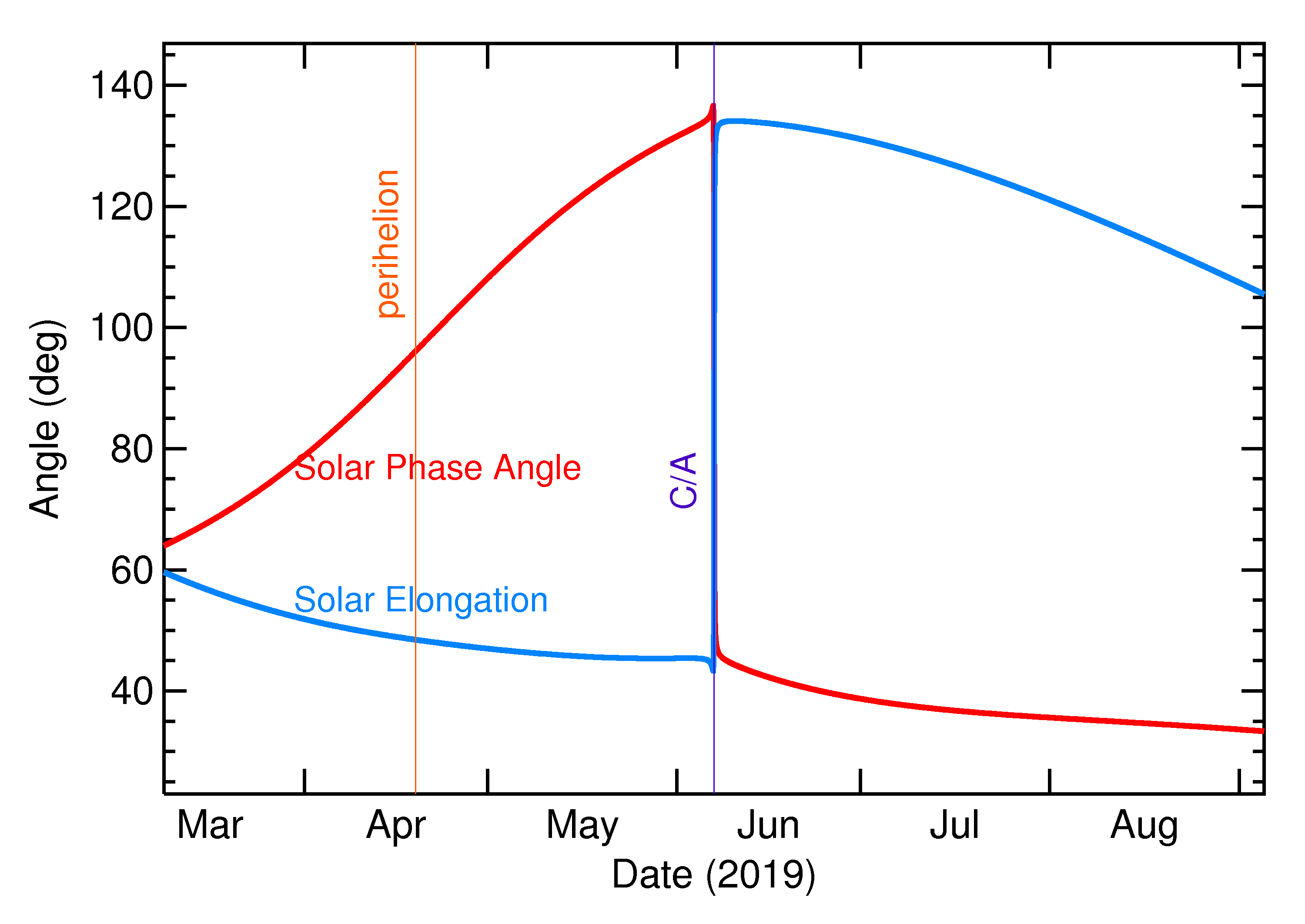 Solar Elongation and Solar Phase Angle of 2019 LY4 in the months around closest approach