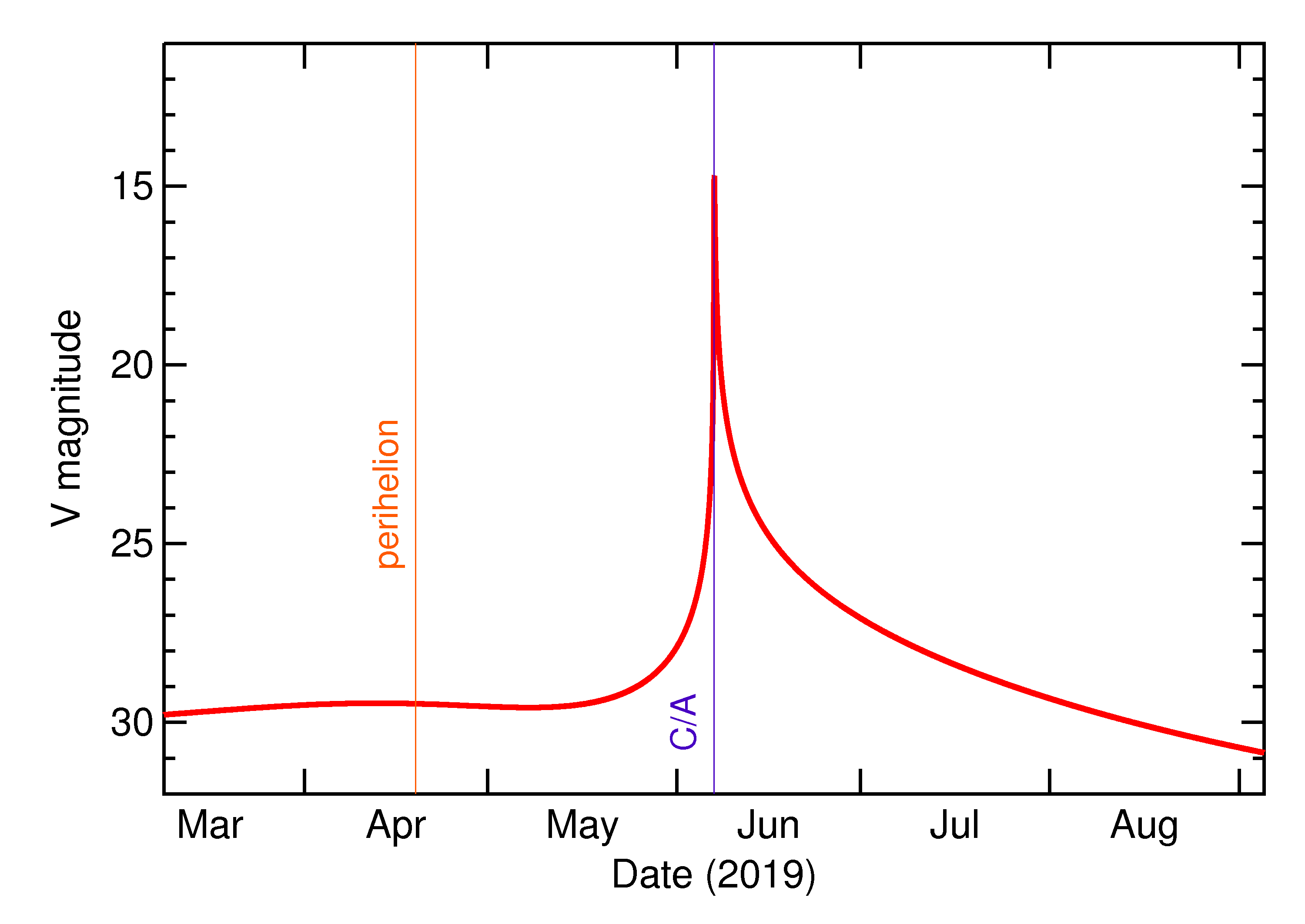 Predicted Brightness of 2019 LY4 in the months around closest approach