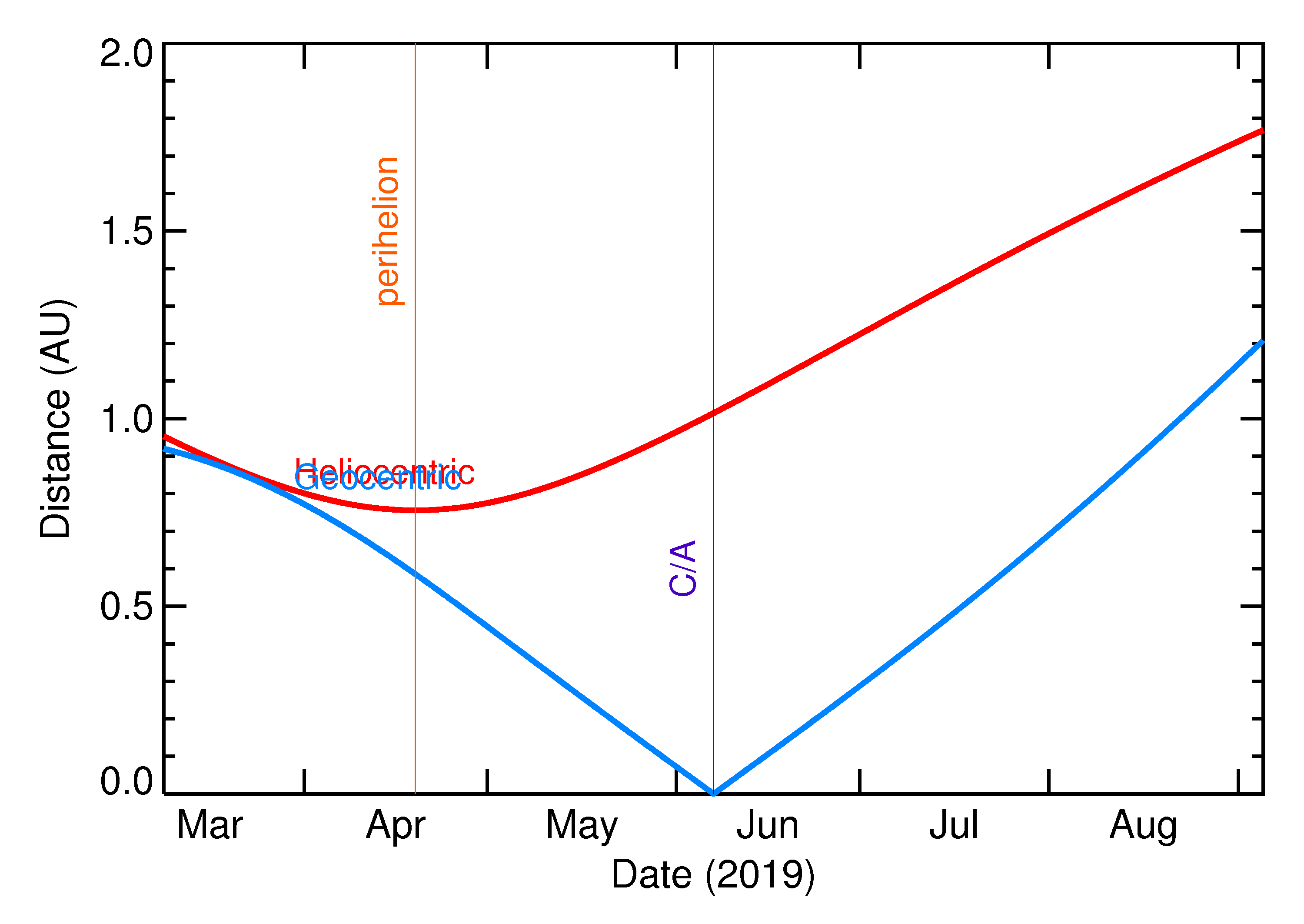 Heliocentric and Geocentric Distances of 2019 LY4 in the months around closest approach
