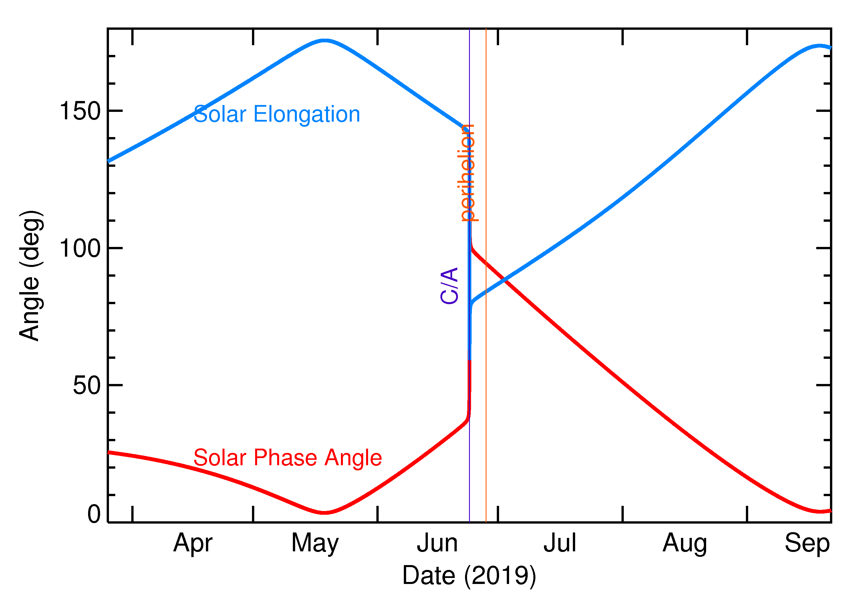 Solar Elongation and Solar Phase Angle of 2019 MO in the months around closest approach