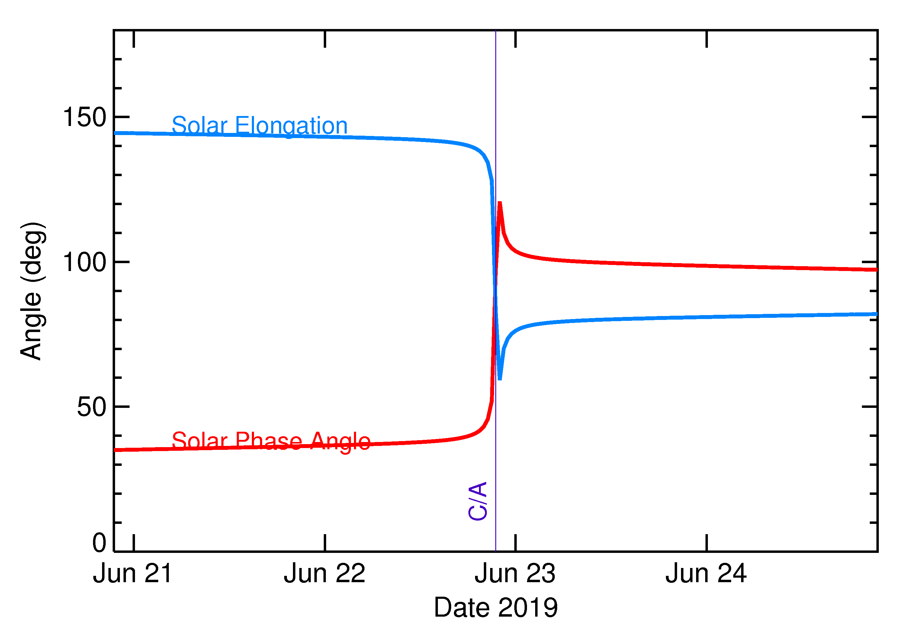 Solar Elongation and Solar Phase Angle of 2019 MO in the days around closest approach