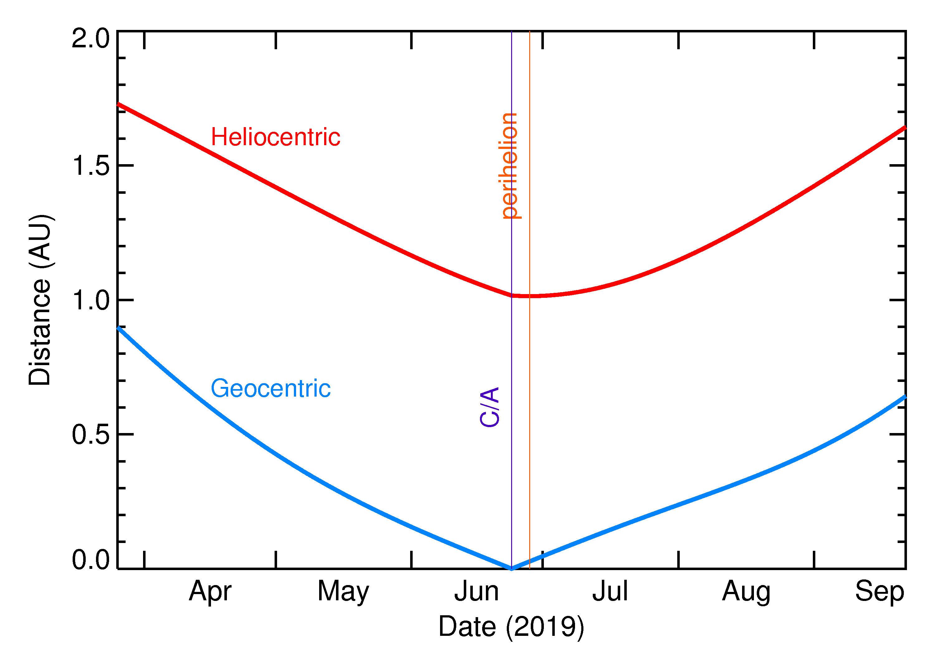 Heliocentric and Geocentric Distances of 2019 MO in the months around closest approach