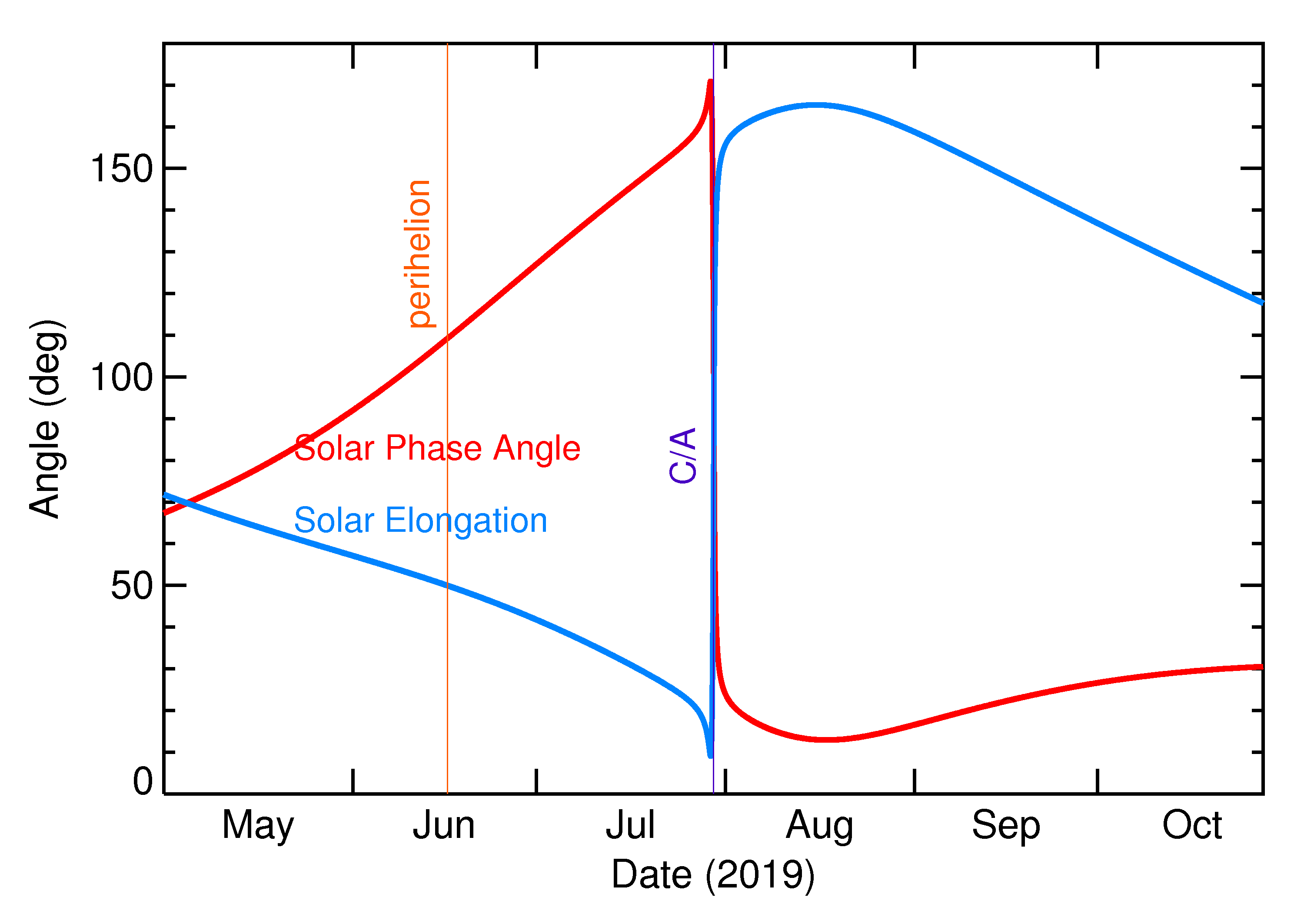 Solar Elongation and Solar Phase Angle of 2019 ON3 in the months around closest approach