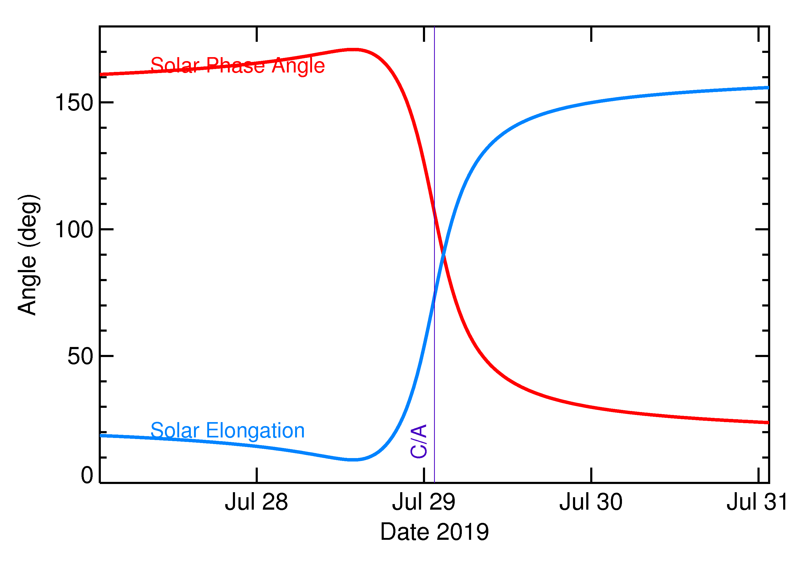 Solar Elongation and Solar Phase Angle of 2019 ON3 in the days around closest approach
