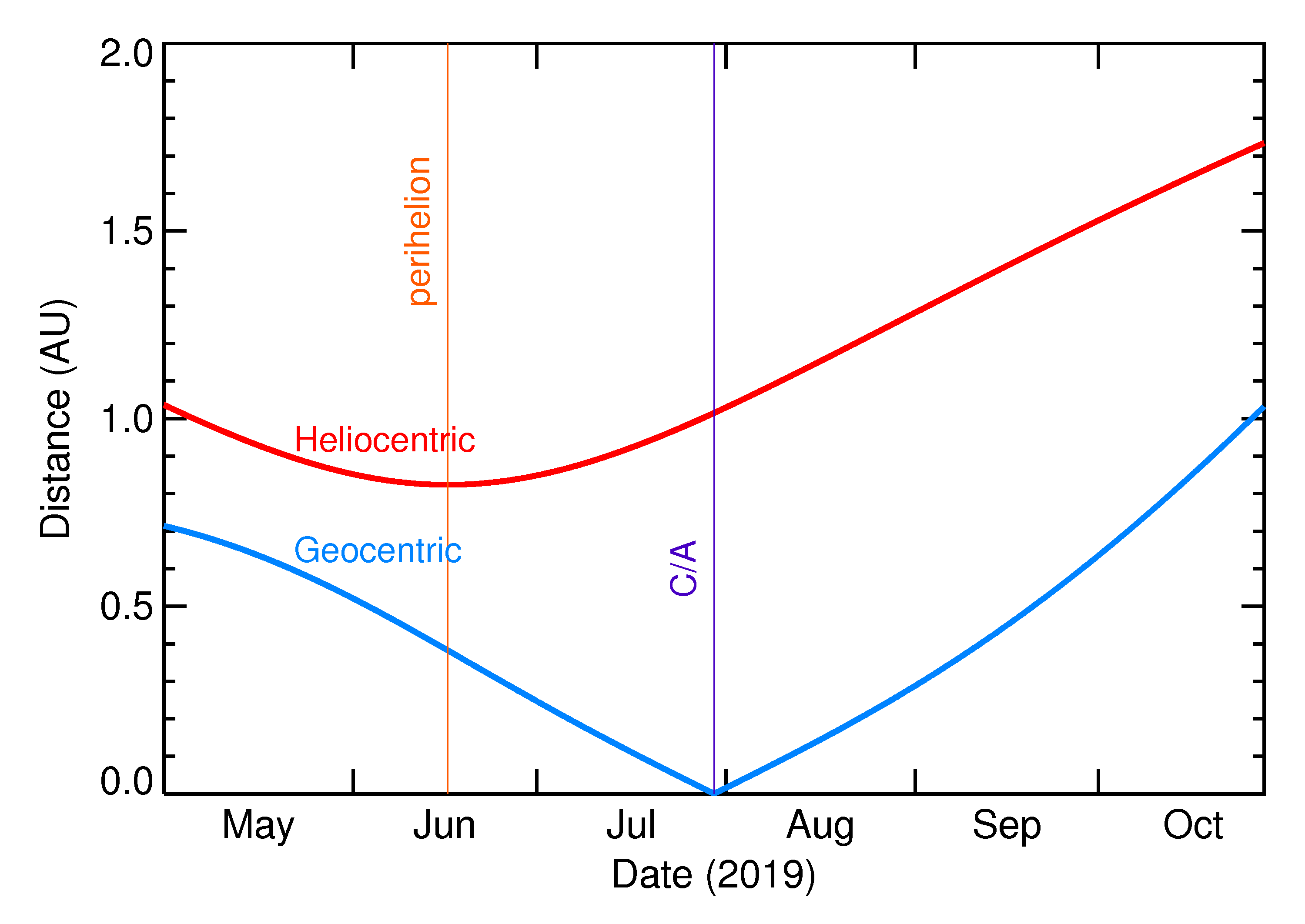 Heliocentric and Geocentric Distances of 2019 ON3 in the months around closest approach