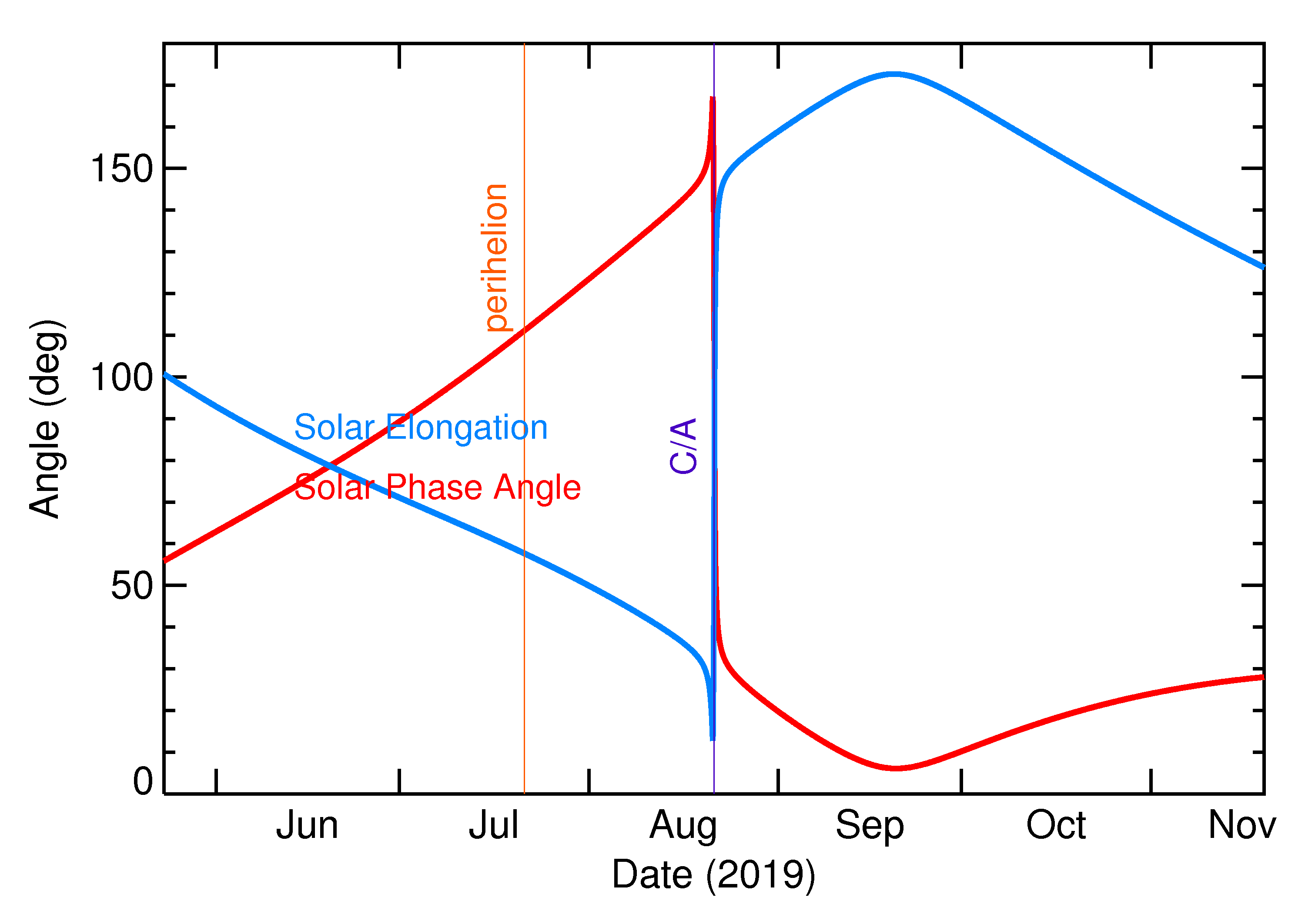 Solar Elongation and Solar Phase Angle of 2019 QB1 in the months around closest approach