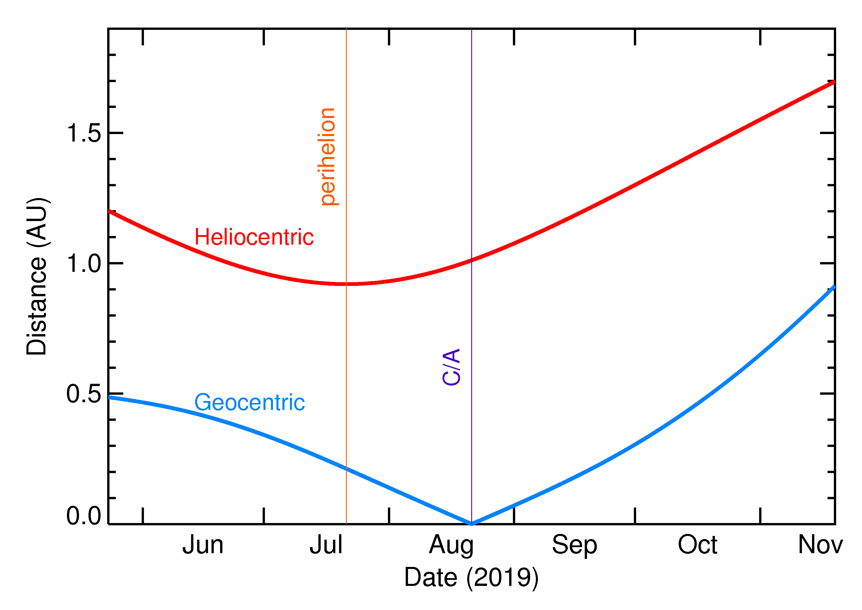 Heliocentric and Geocentric Distances of 2019 QB1 in the months around closest approach