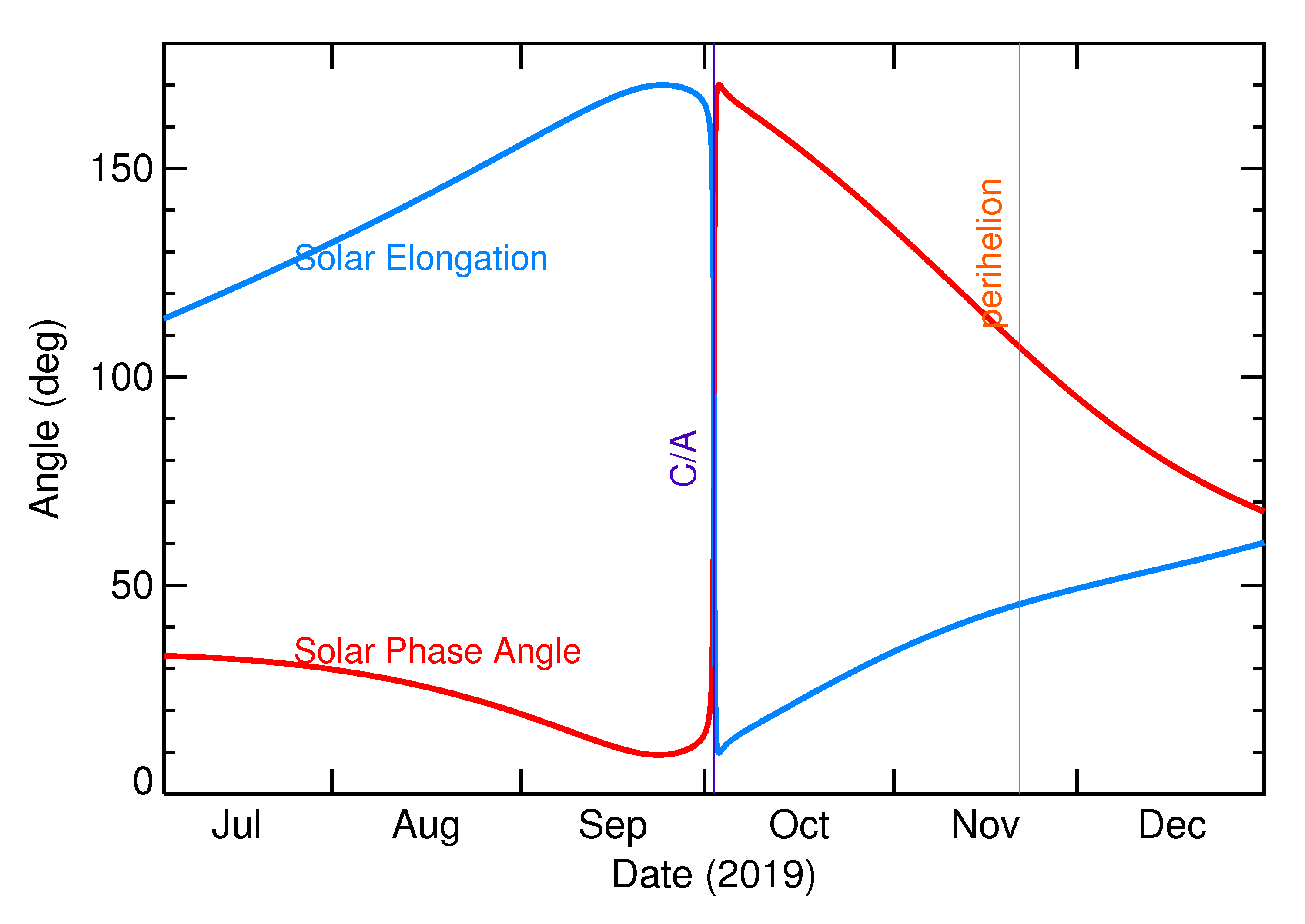Solar Elongation and Solar Phase Angle of 2019 SM8 in the months around closest approach