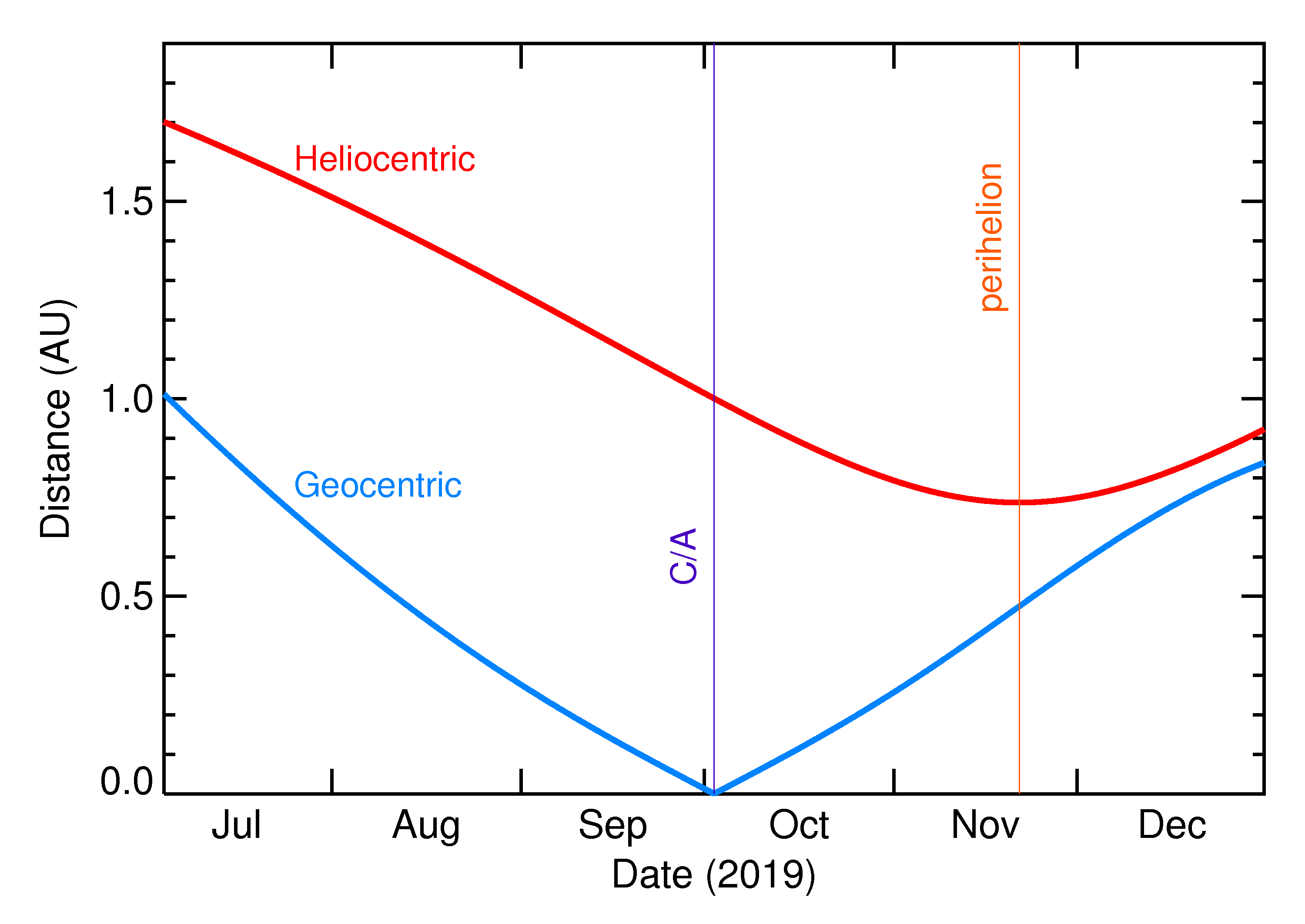 Heliocentric and Geocentric Distances of 2019 SM8 in the months around closest approach