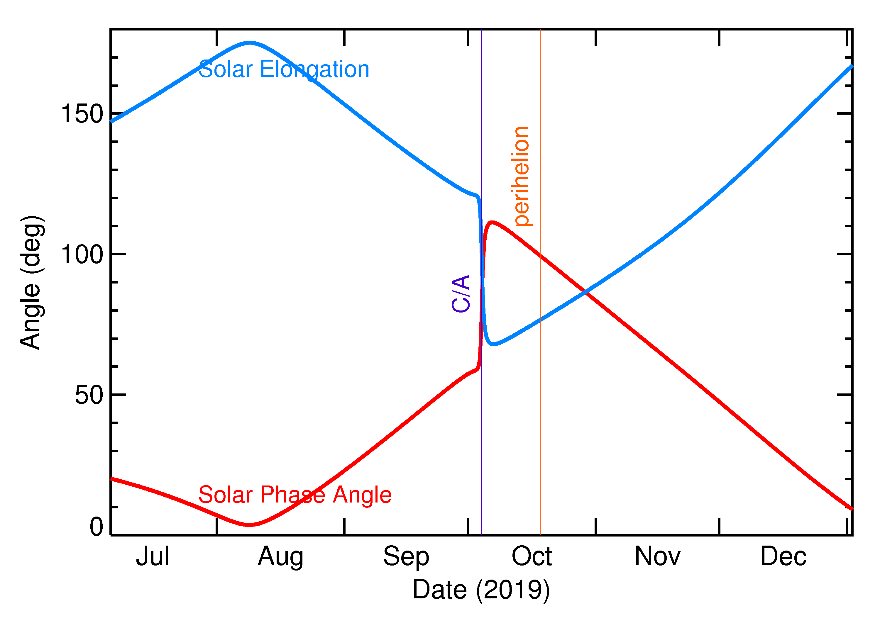 Solar Elongation and Solar Phase Angle of 2019 SP3 in the months around closest approach
