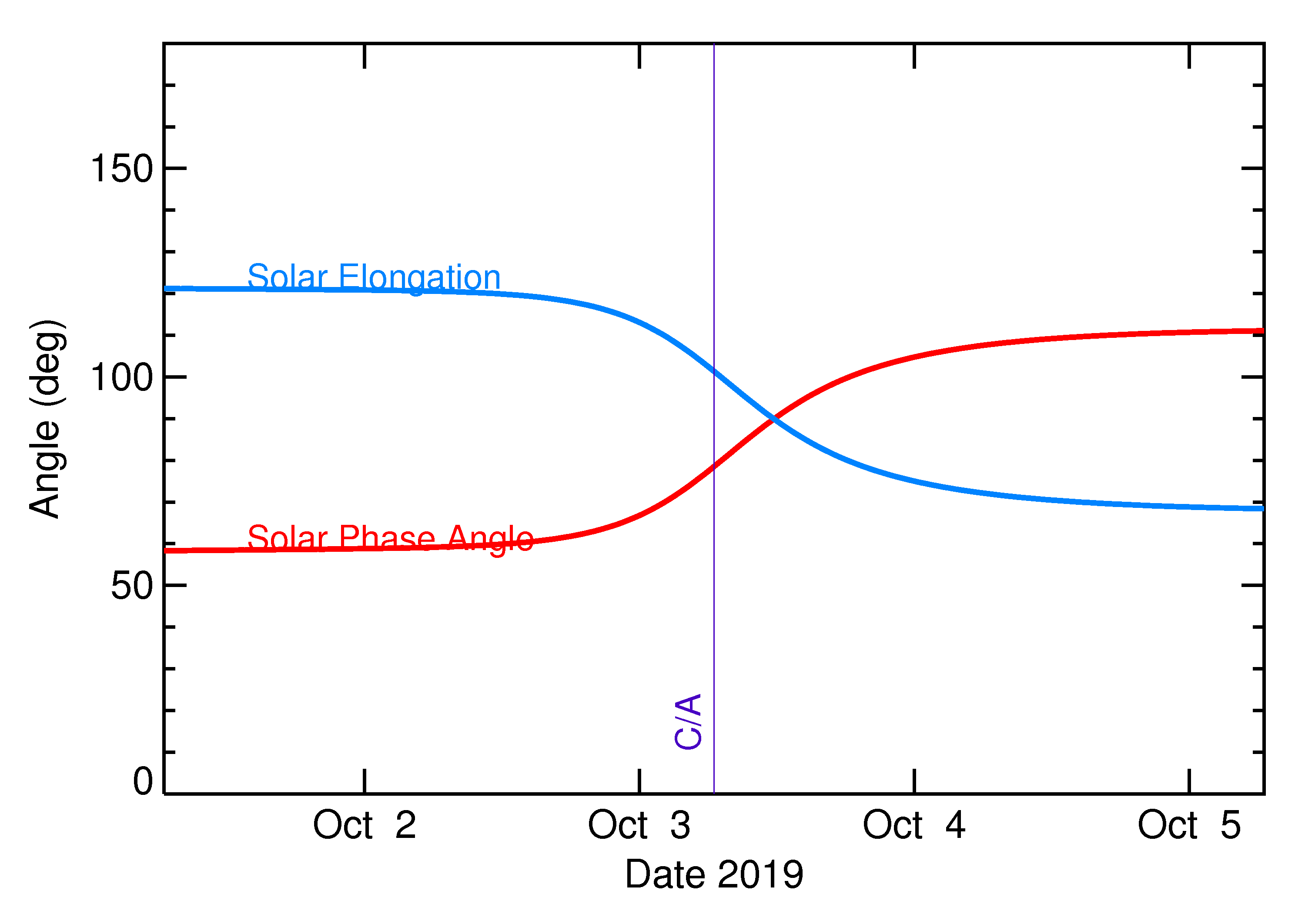 Solar Elongation and Solar Phase Angle of 2019 SP3 in the days around closest approach