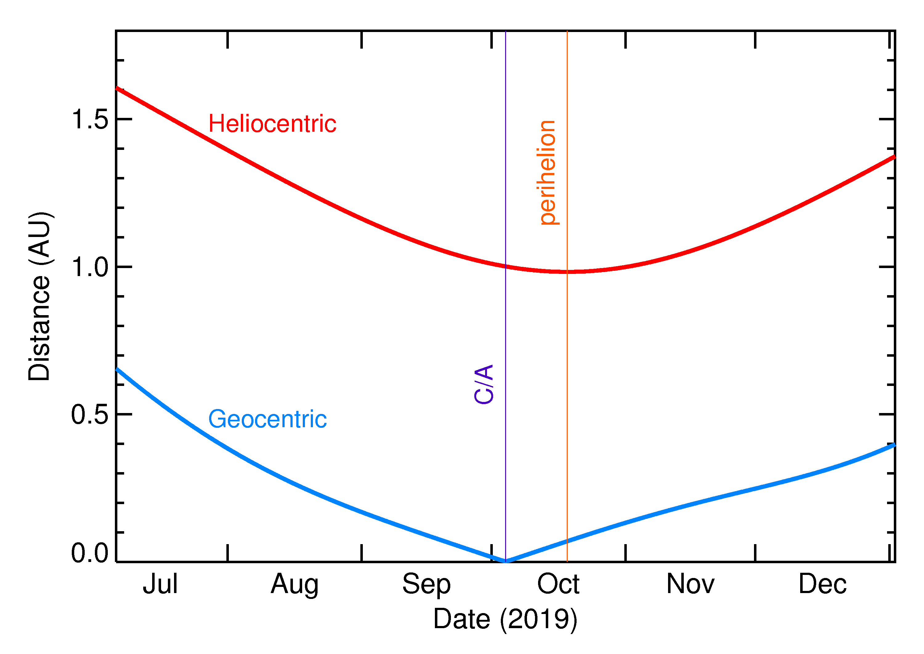 Heliocentric and Geocentric Distances of 2019 SP3 in the months around closest approach