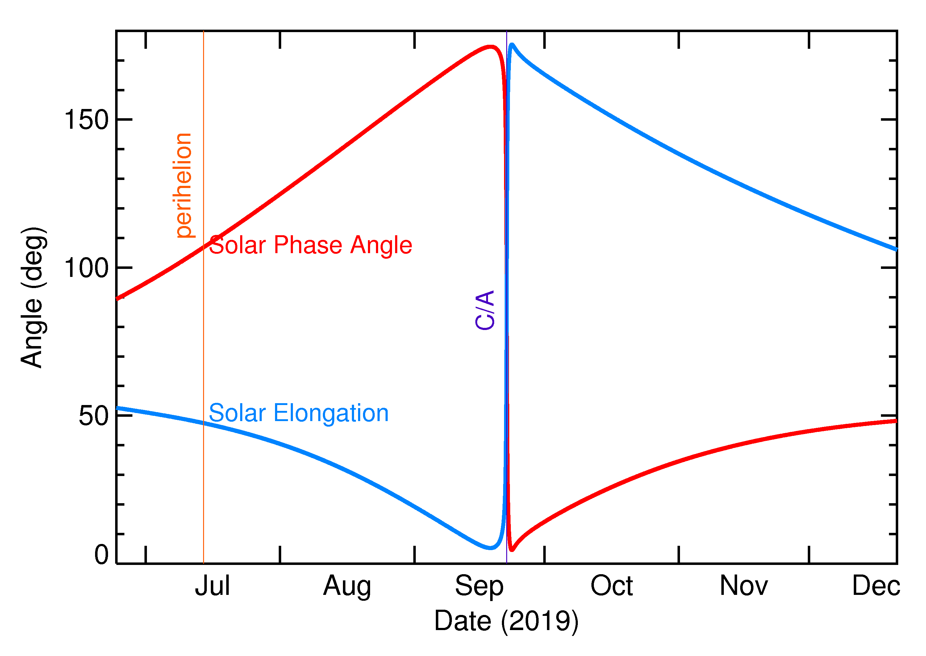 Solar Elongation and Solar Phase Angle of 2019 SS2 in the months around closest approach