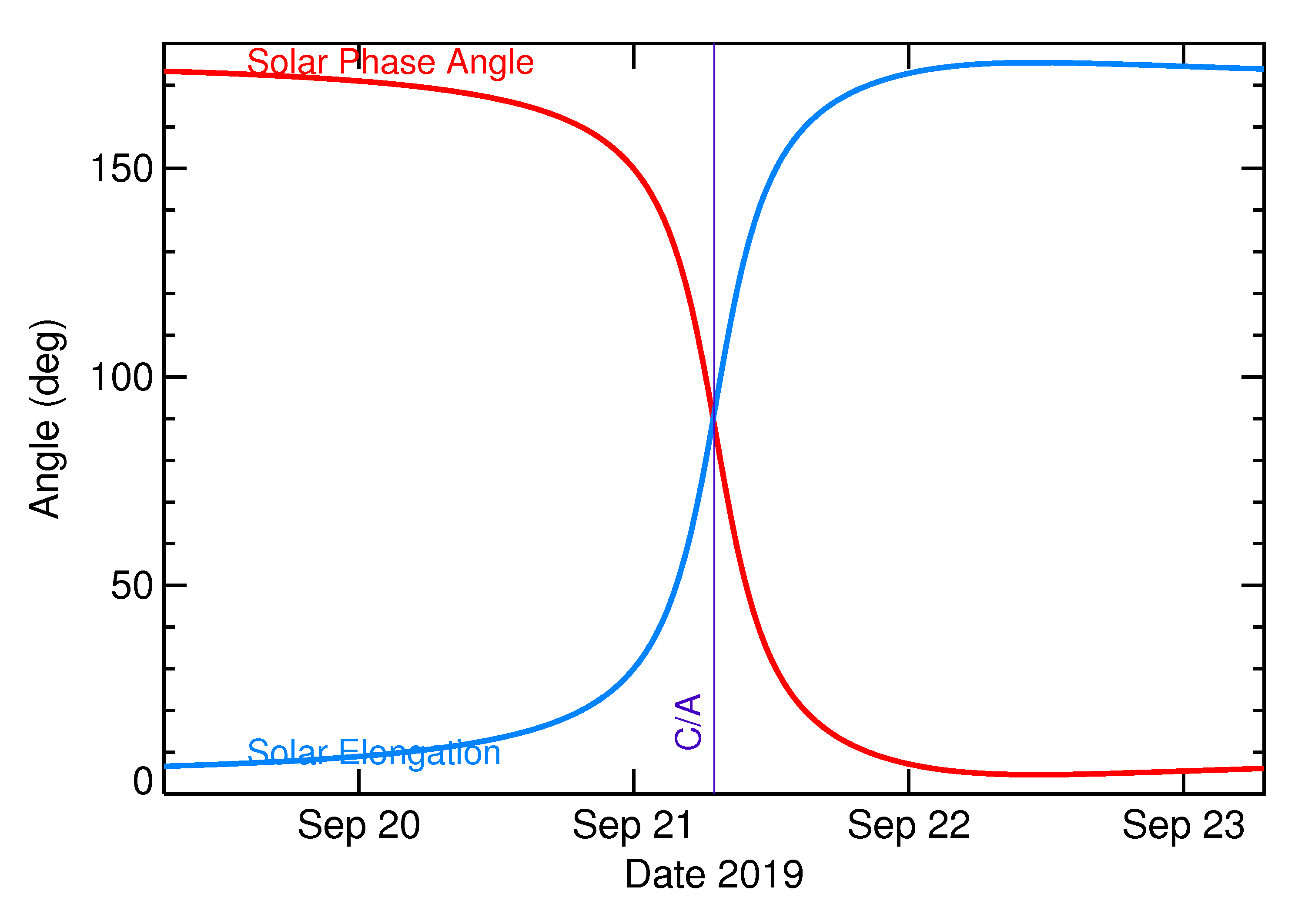 Solar Elongation and Solar Phase Angle of 2019 SS2 in the days around closest approach