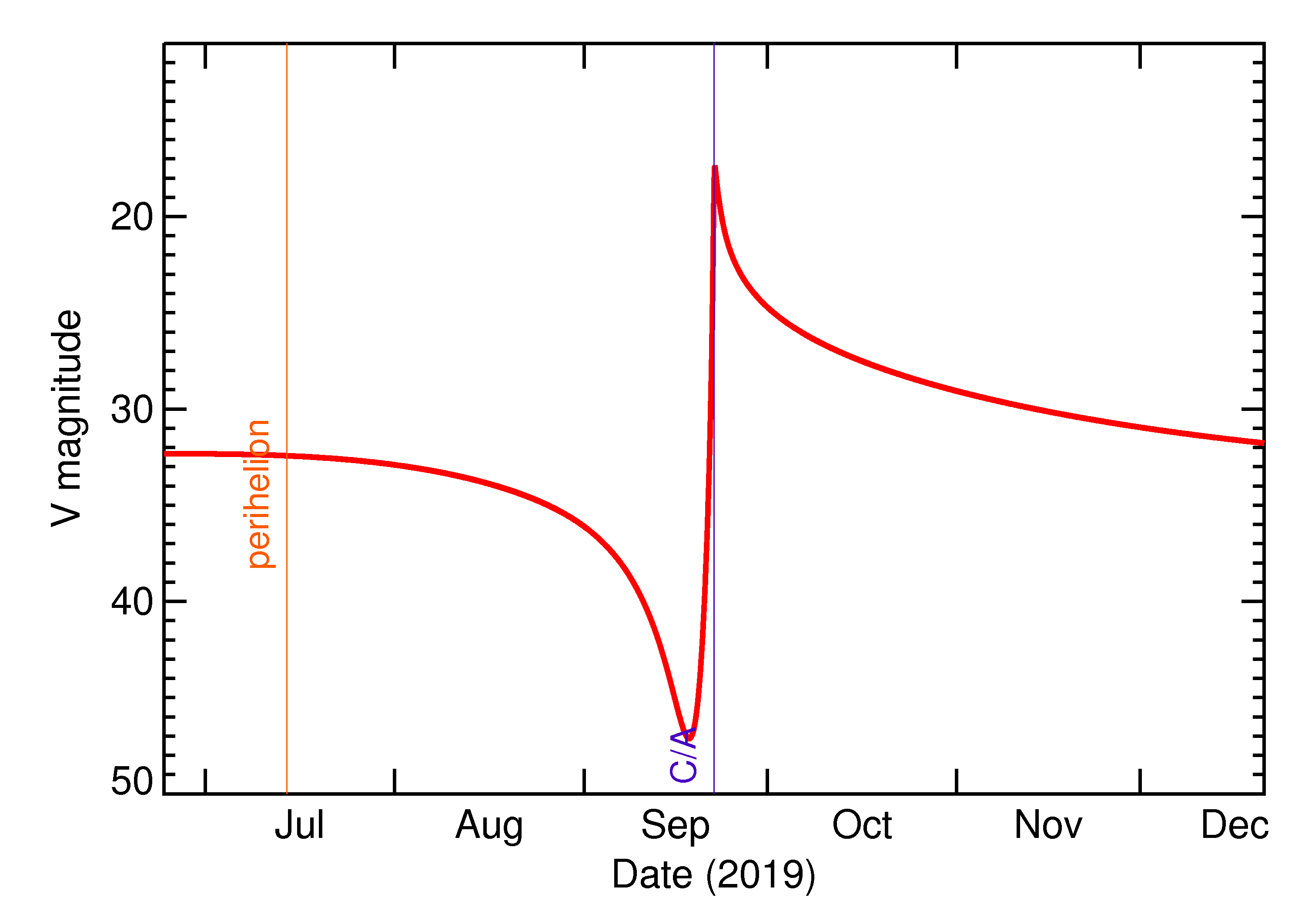 Predicted Brightness of 2019 SS2 in the months around closest approach