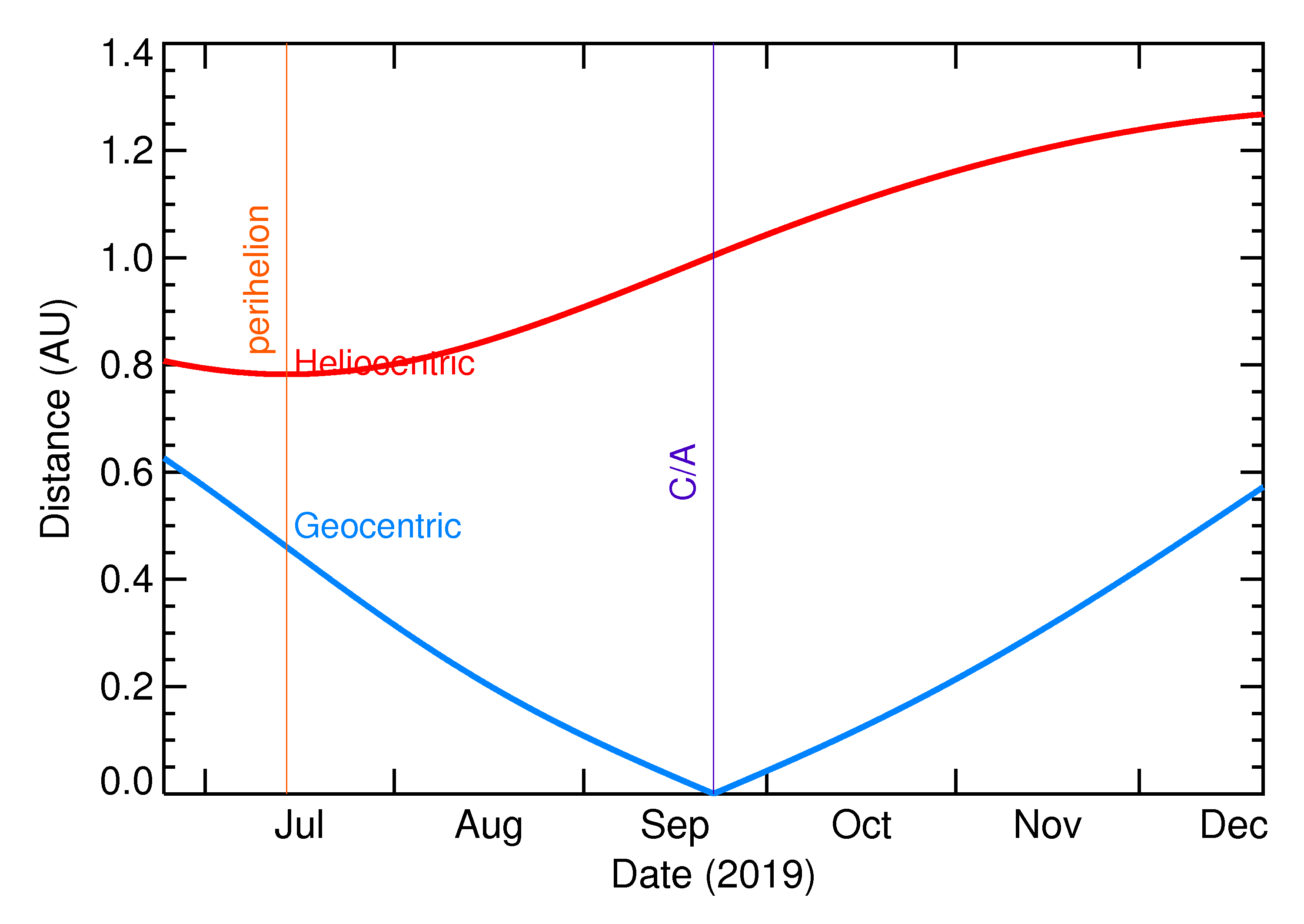 Heliocentric and Geocentric Distances of 2019 SS2 in the months around closest approach
