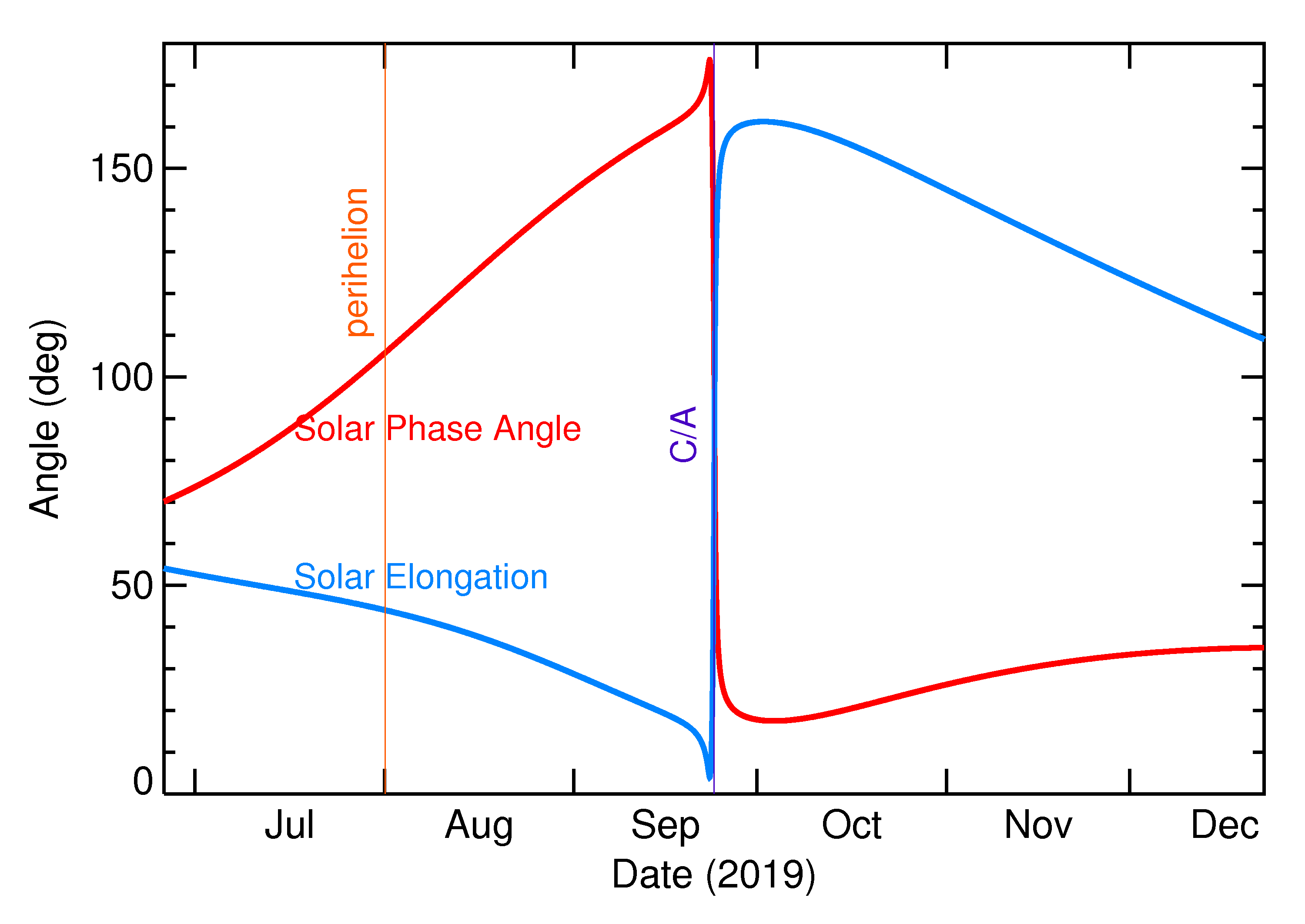 Solar Elongation and Solar Phase Angle of 2019 SS3 in the months around closest approach