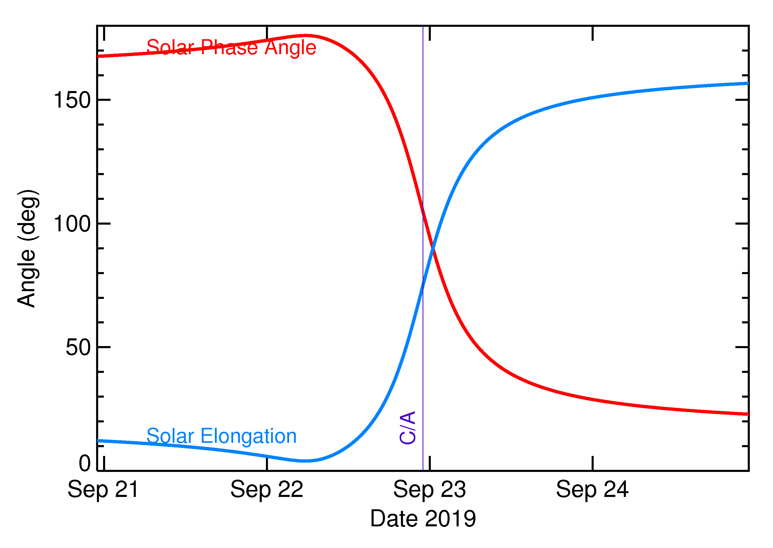 Solar Elongation and Solar Phase Angle of 2019 SS3 in the days around closest approach