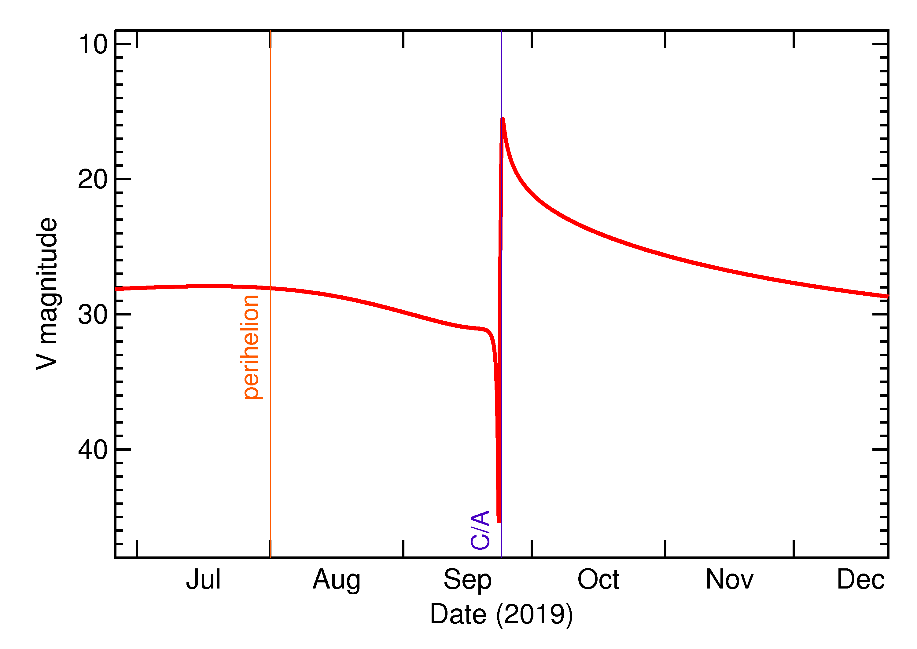 Predicted Brightness of 2019 SS3 in the months around closest approach