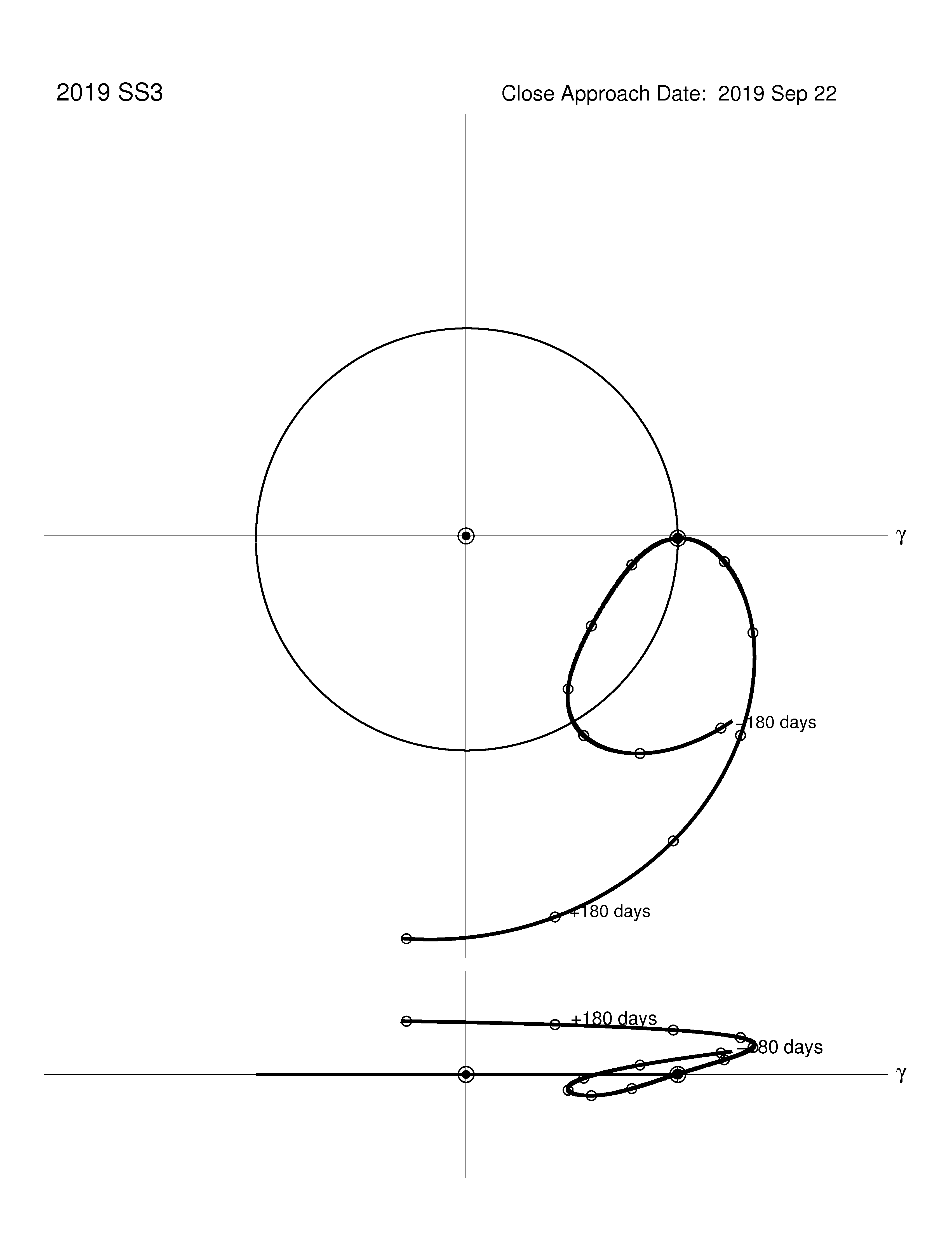 co-rotating orbit plot
