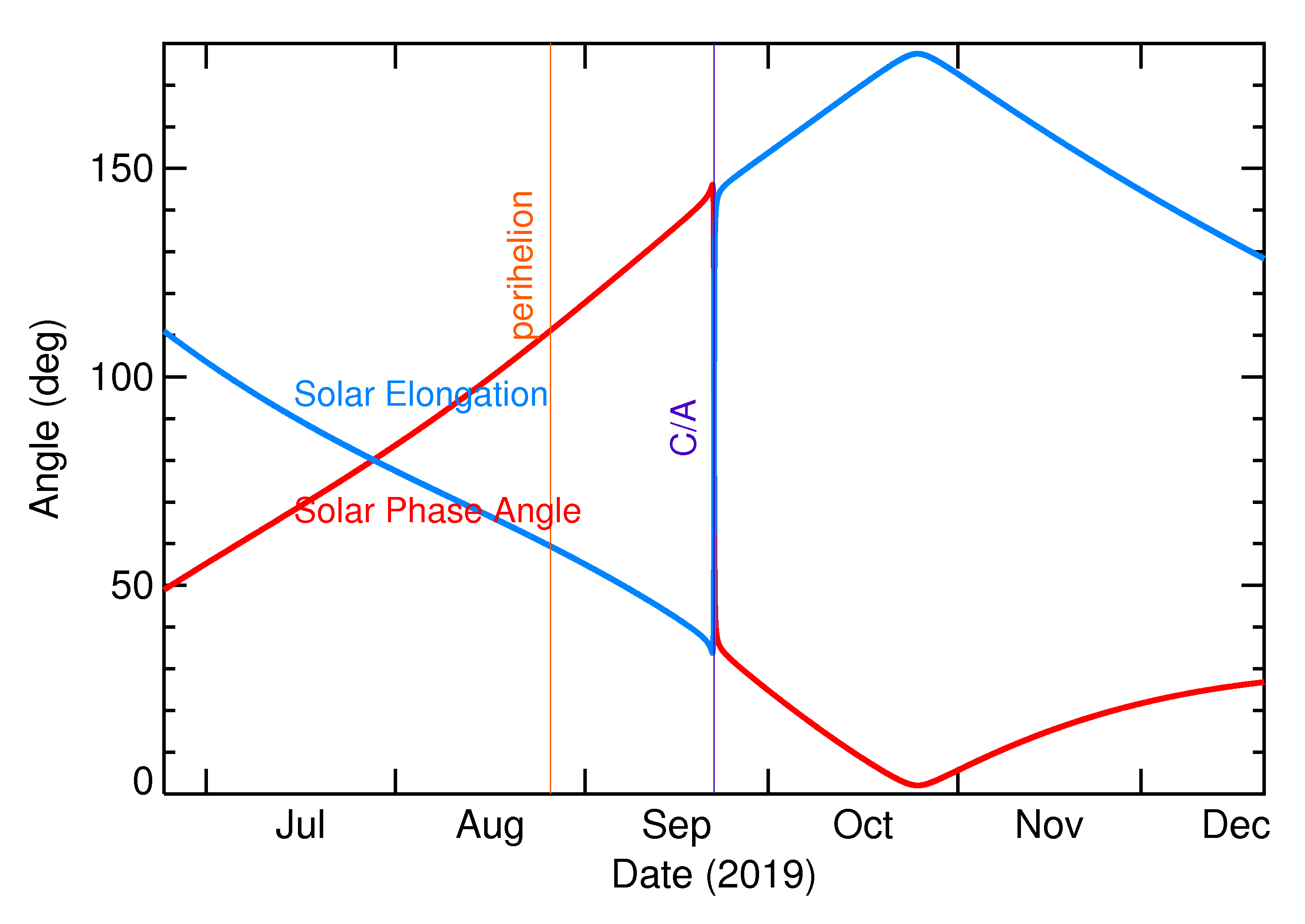 Solar Elongation and Solar Phase Angle of 2019 SU2 in the months around closest approach