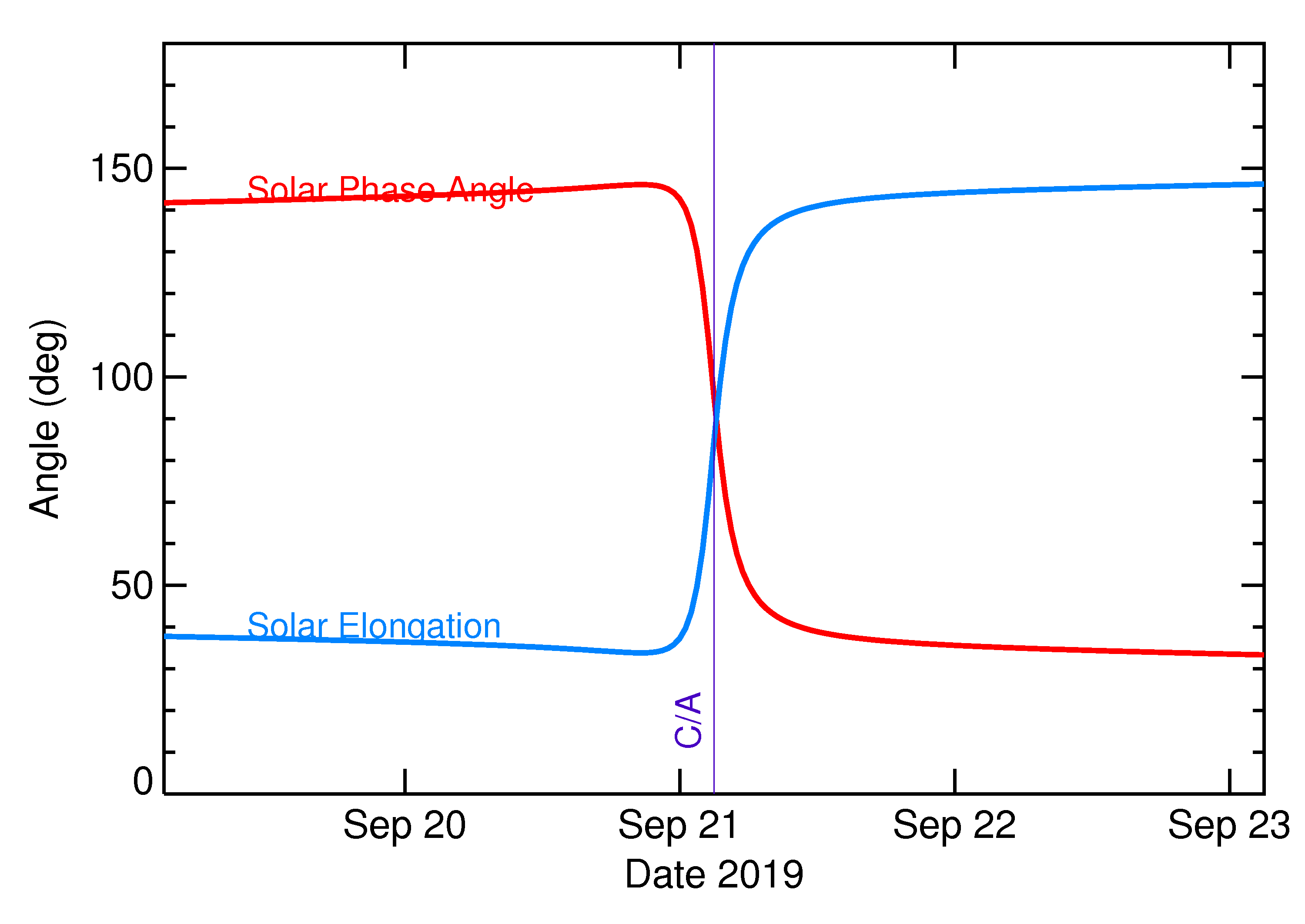 Solar Elongation and Solar Phase Angle of 2019 SU2 in the days around closest approach