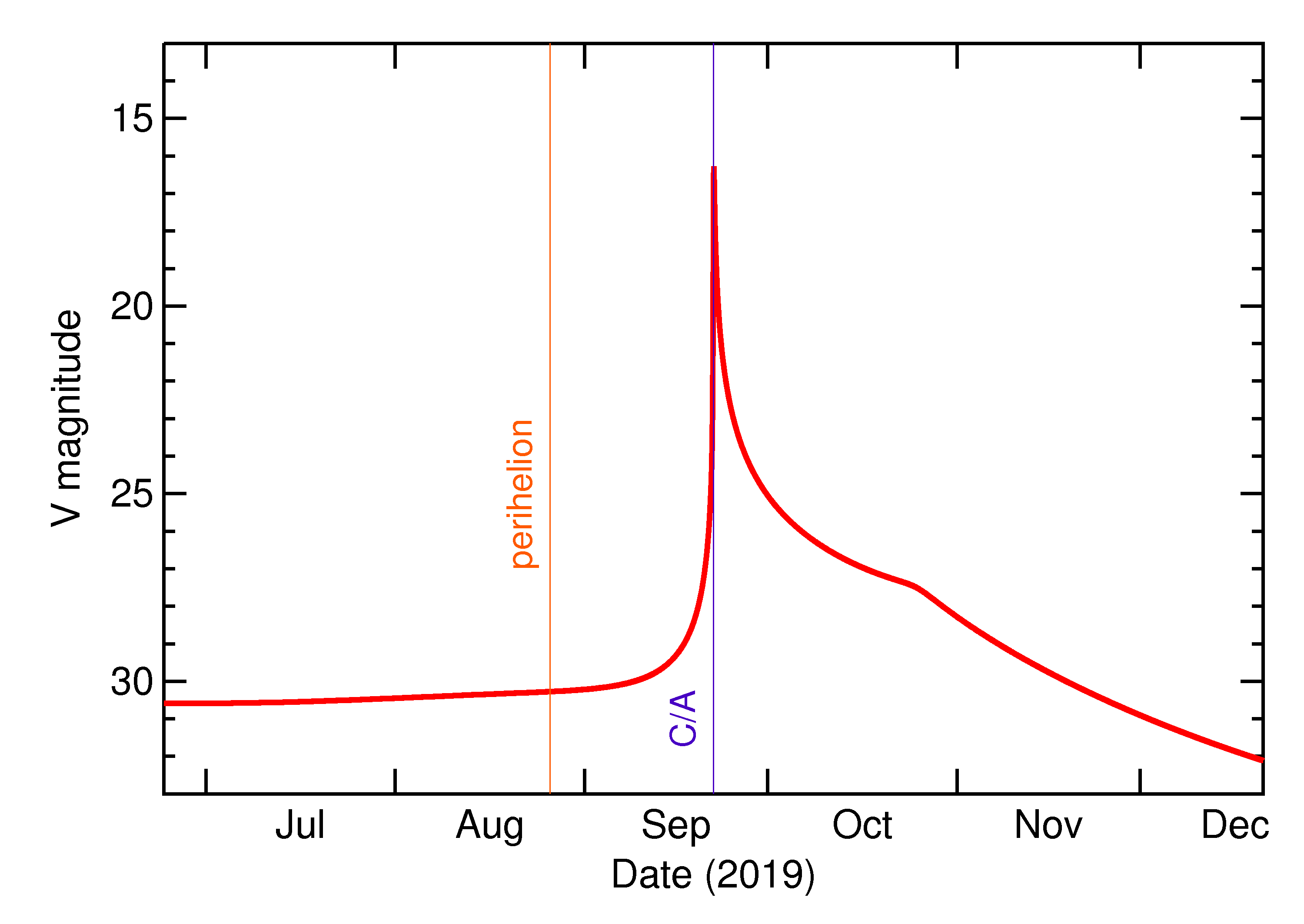 Predicted Brightness of 2019 SU2 in the months around closest approach