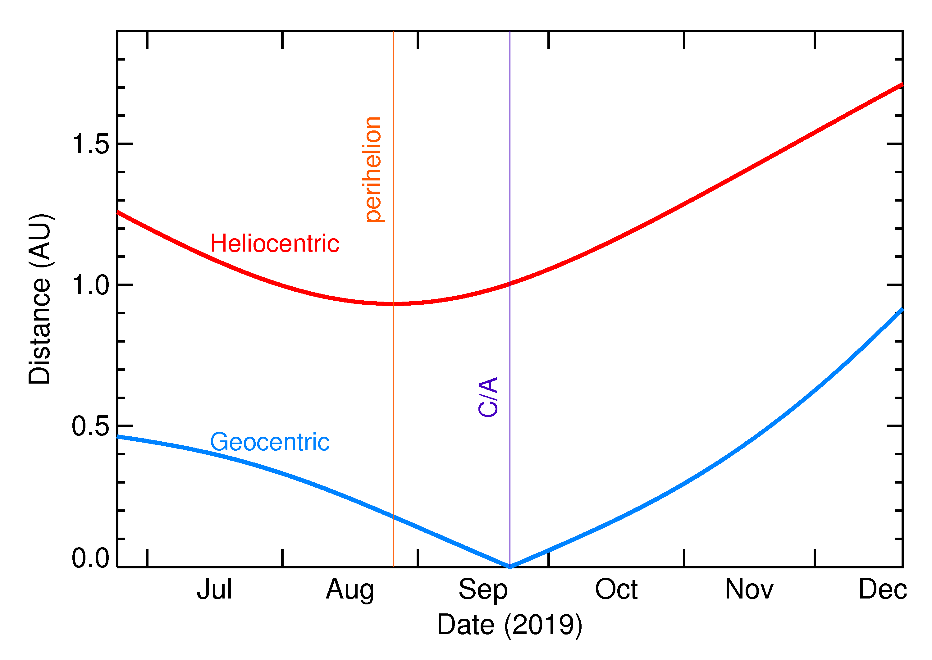 Heliocentric and Geocentric Distances of 2019 SU2 in the months around closest approach