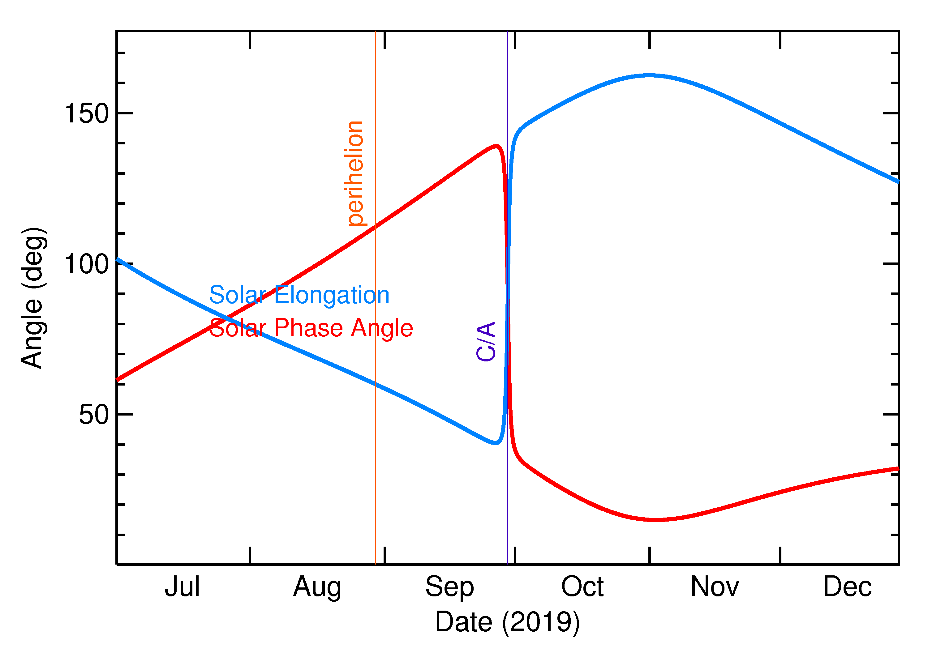 Solar Elongation and Solar Phase Angle of 2019 SX8 in the months around closest approach