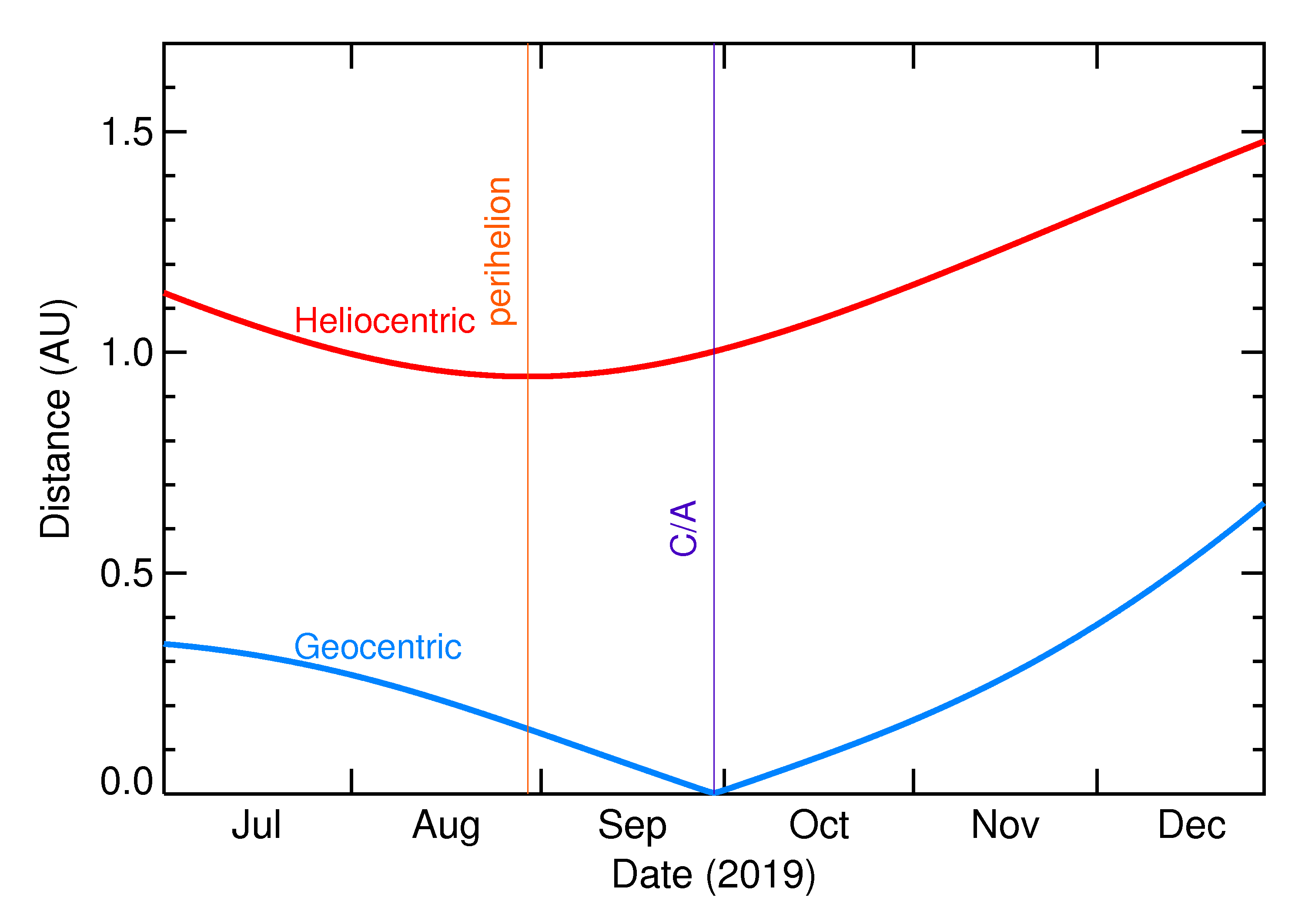 Heliocentric and Geocentric Distances of 2019 SX8 in the months around closest approach