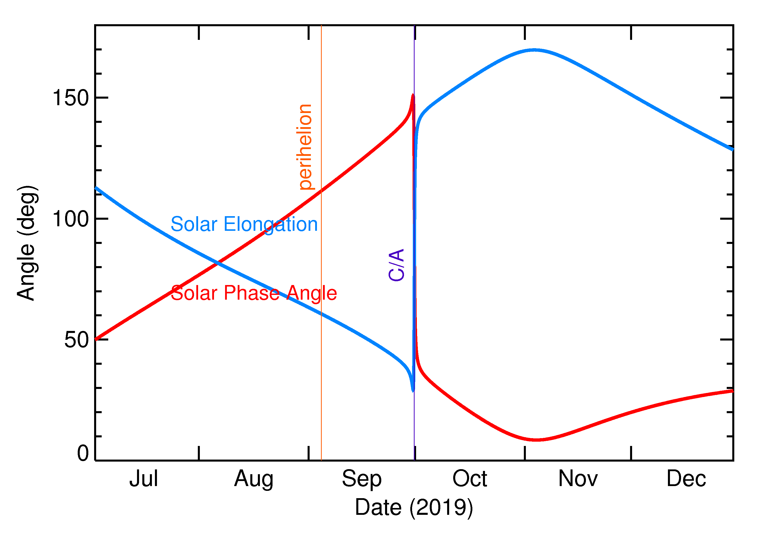 Solar Elongation and Solar Phase Angle of 2019 TD in the months around closest approach