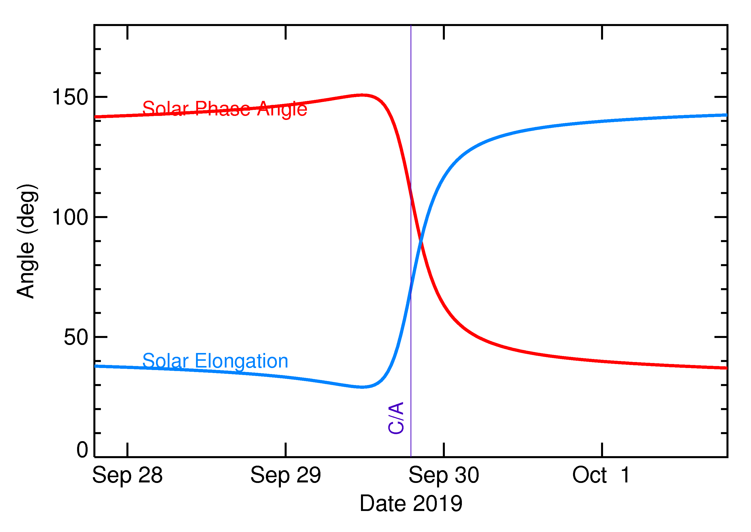 Solar Elongation and Solar Phase Angle of 2019 TD in the days around closest approach