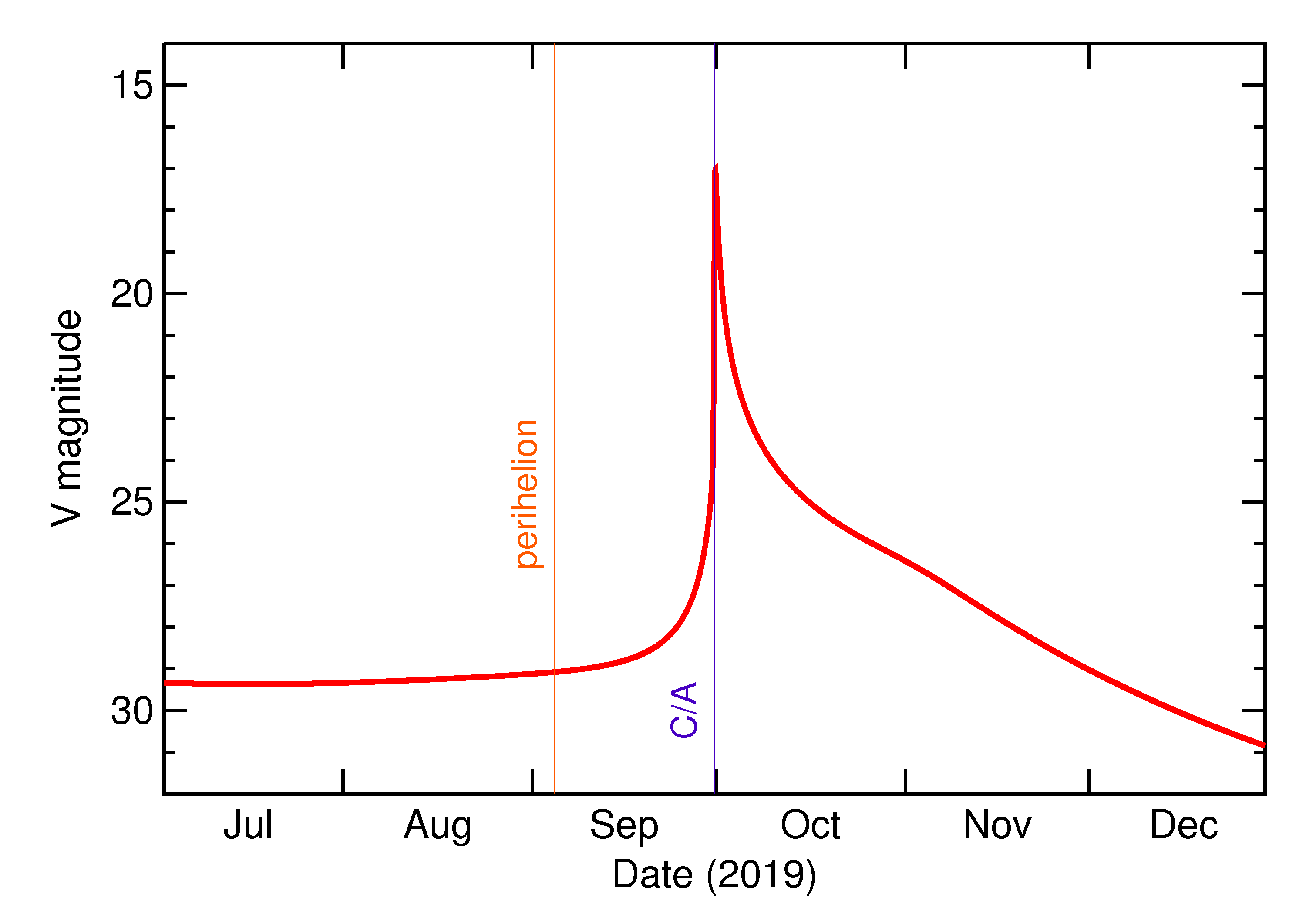 Predicted Brightness of 2019 TD in the months around closest approach