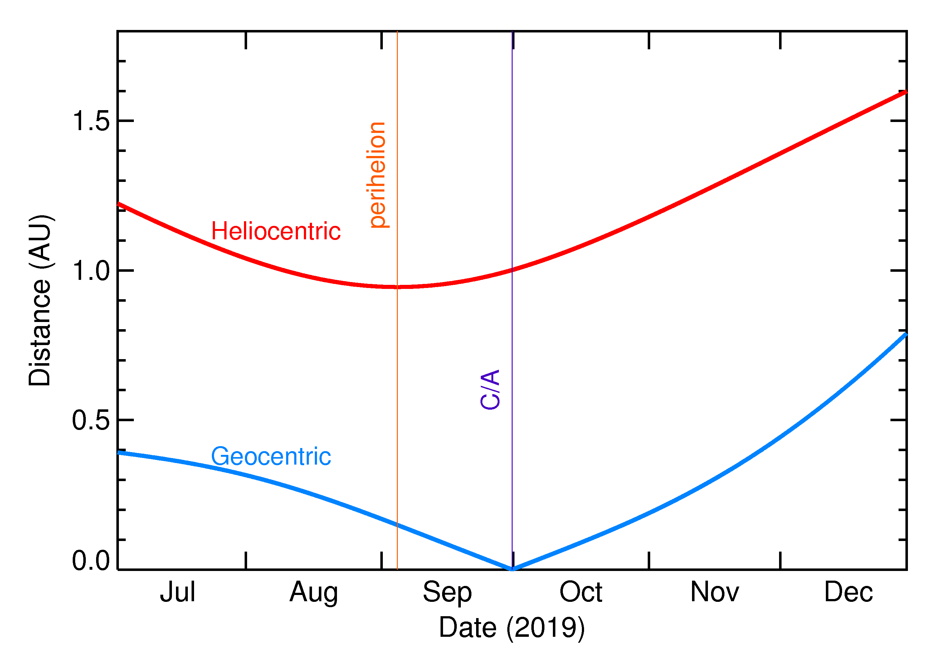 Heliocentric and Geocentric Distances of 2019 TD in the months around closest approach