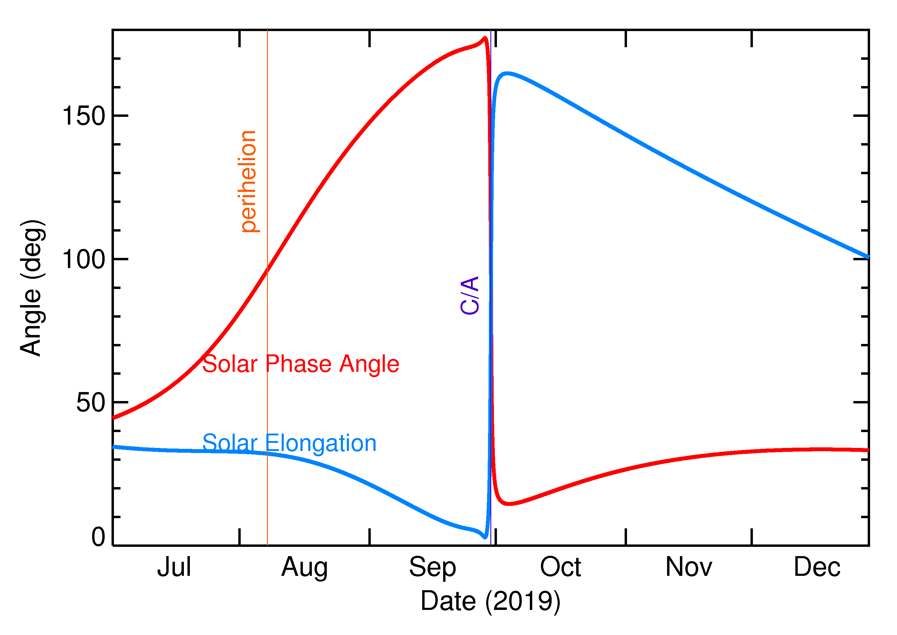 Solar Elongation and Solar Phase Angle of 2019 TE in the months around closest approach