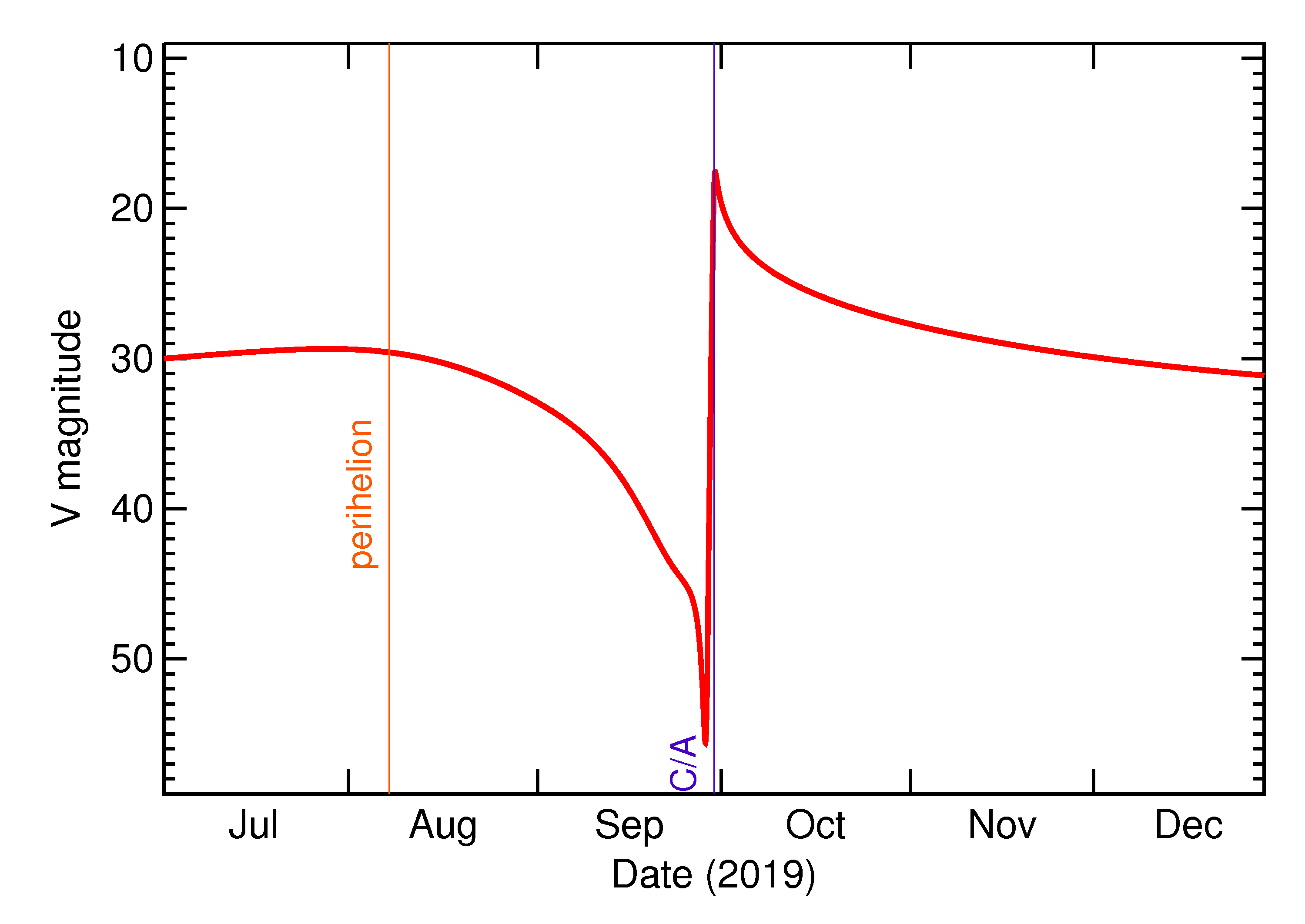 Predicted Brightness of 2019 TE in the months around closest approach