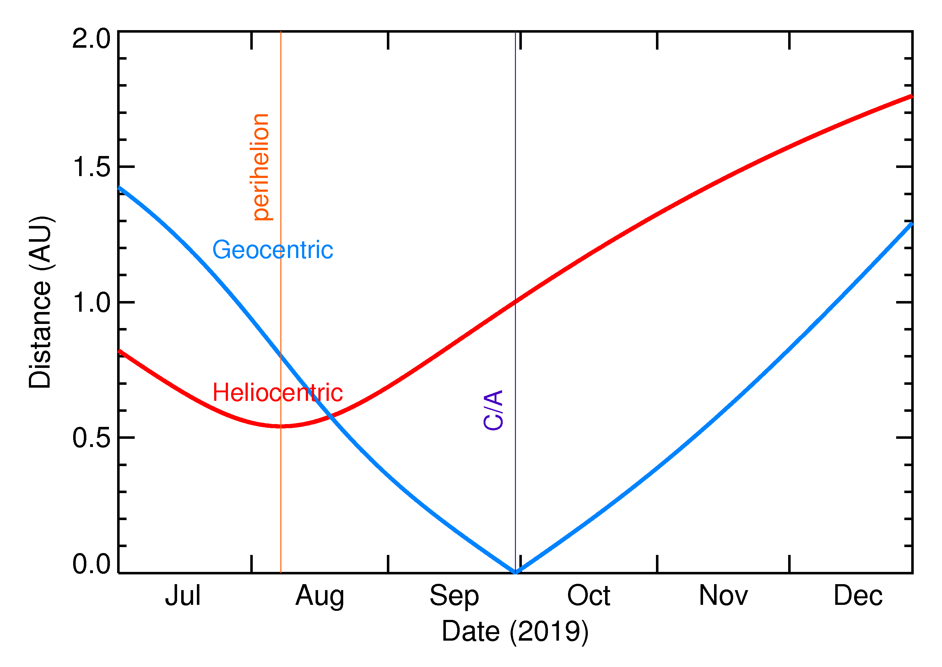Heliocentric and Geocentric Distances of 2019 TE in the months around closest approach