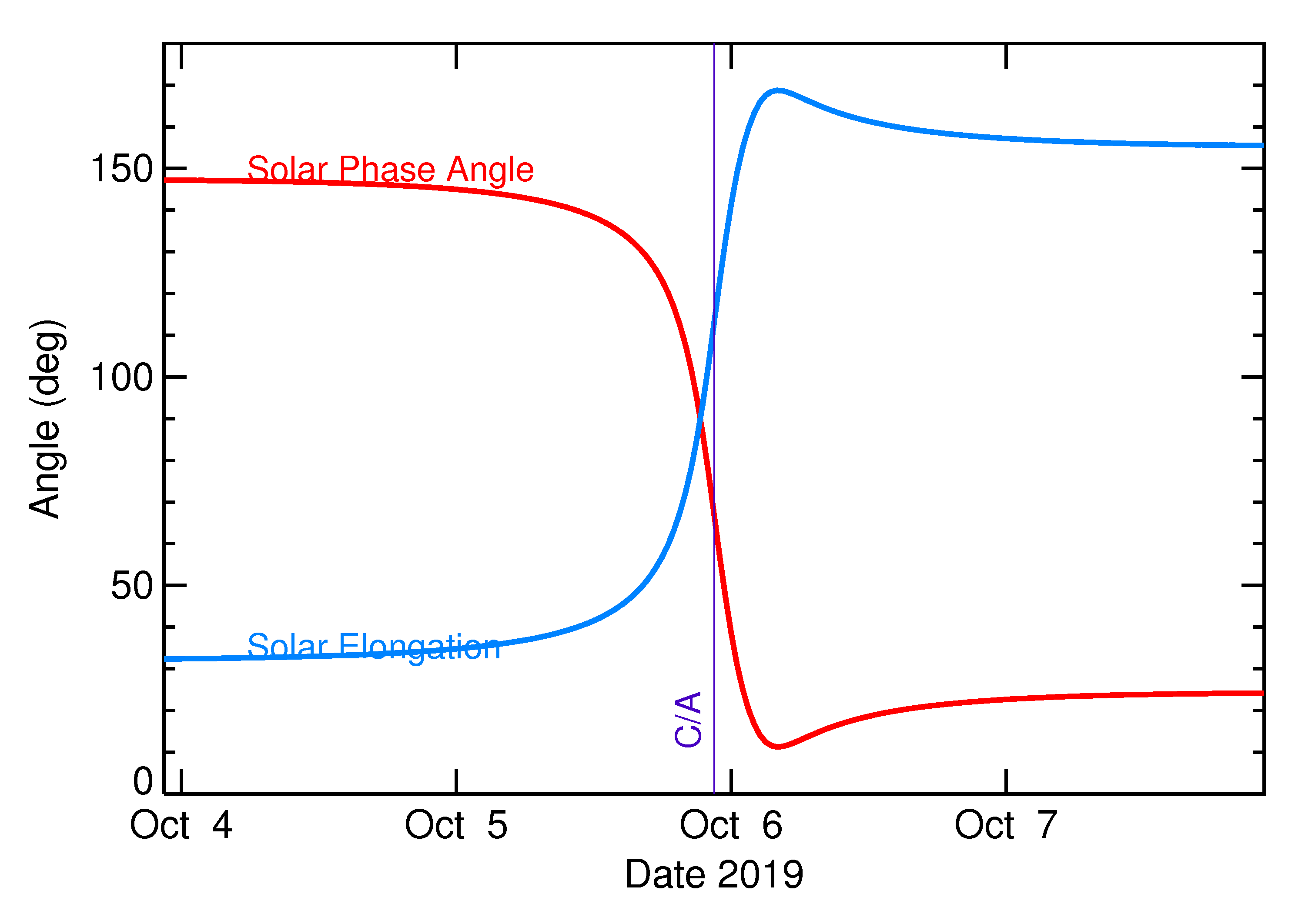 Solar Elongation and Solar Phase Angle of 2019 TN5 in the days around closest approach