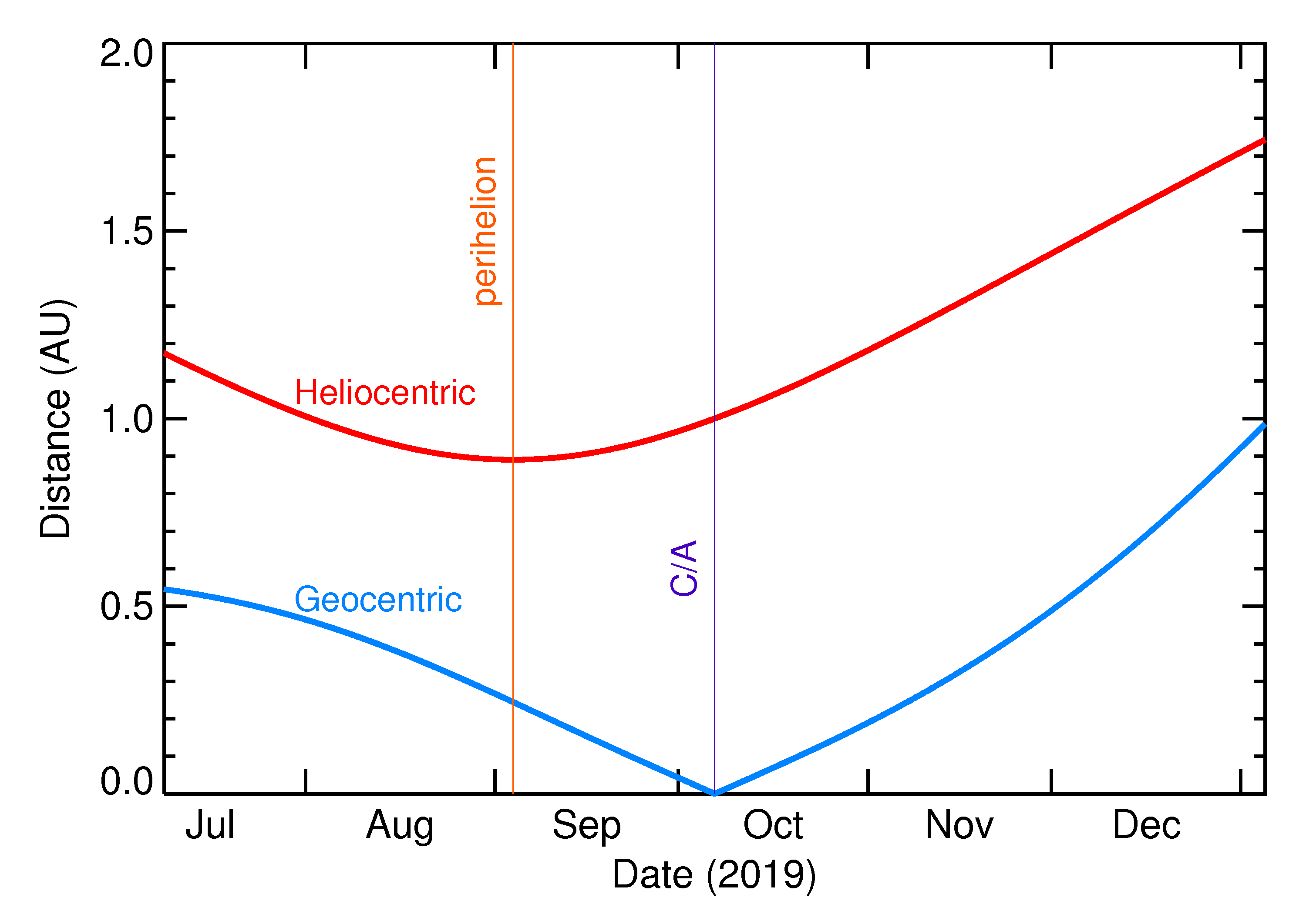 Heliocentric and Geocentric Distances of 2019 TN5 in the months around closest approach