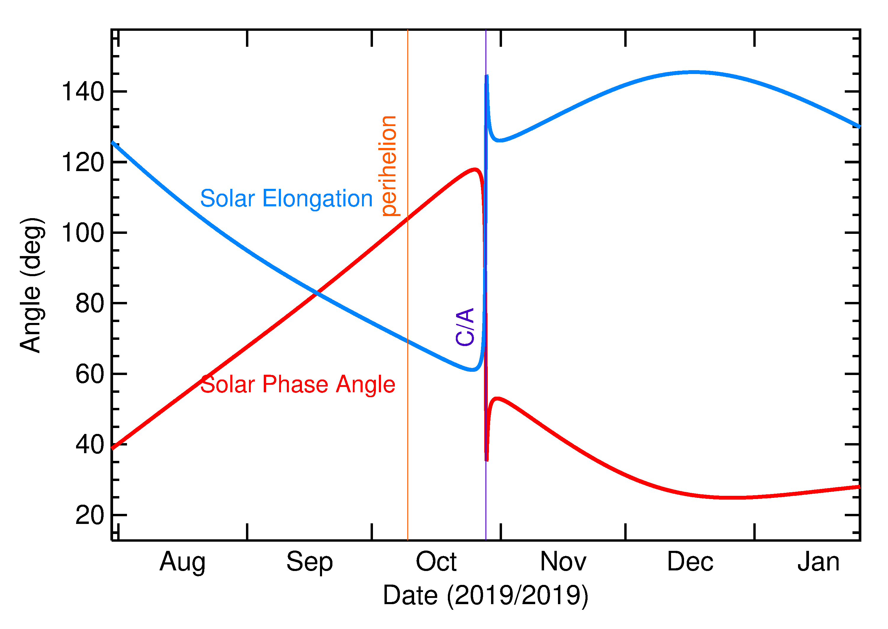 Solar Elongation and Solar Phase Angle of 2019 UD10 in the months around closest approach