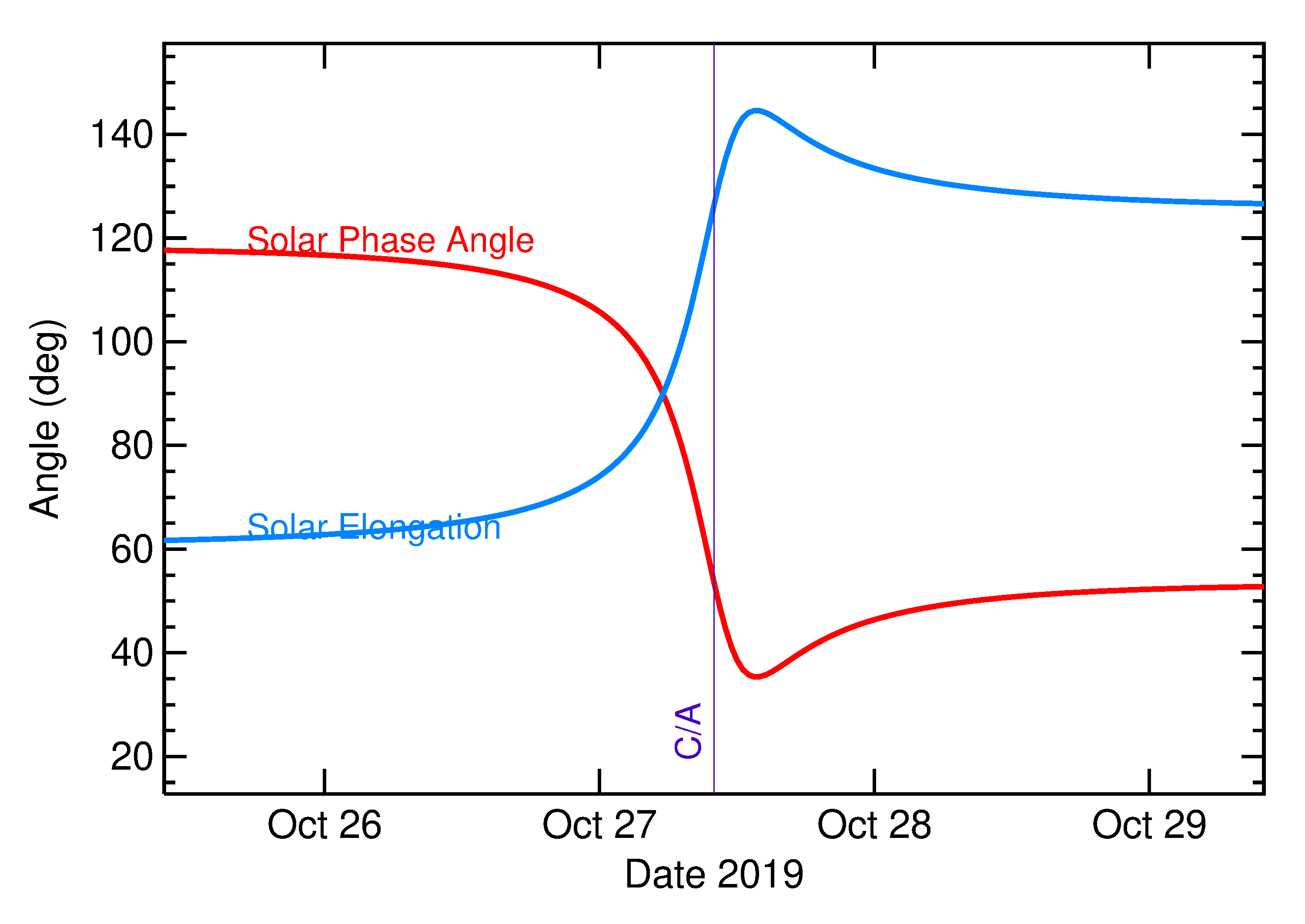 Solar Elongation and Solar Phase Angle of 2019 UD10 in the days around closest approach
