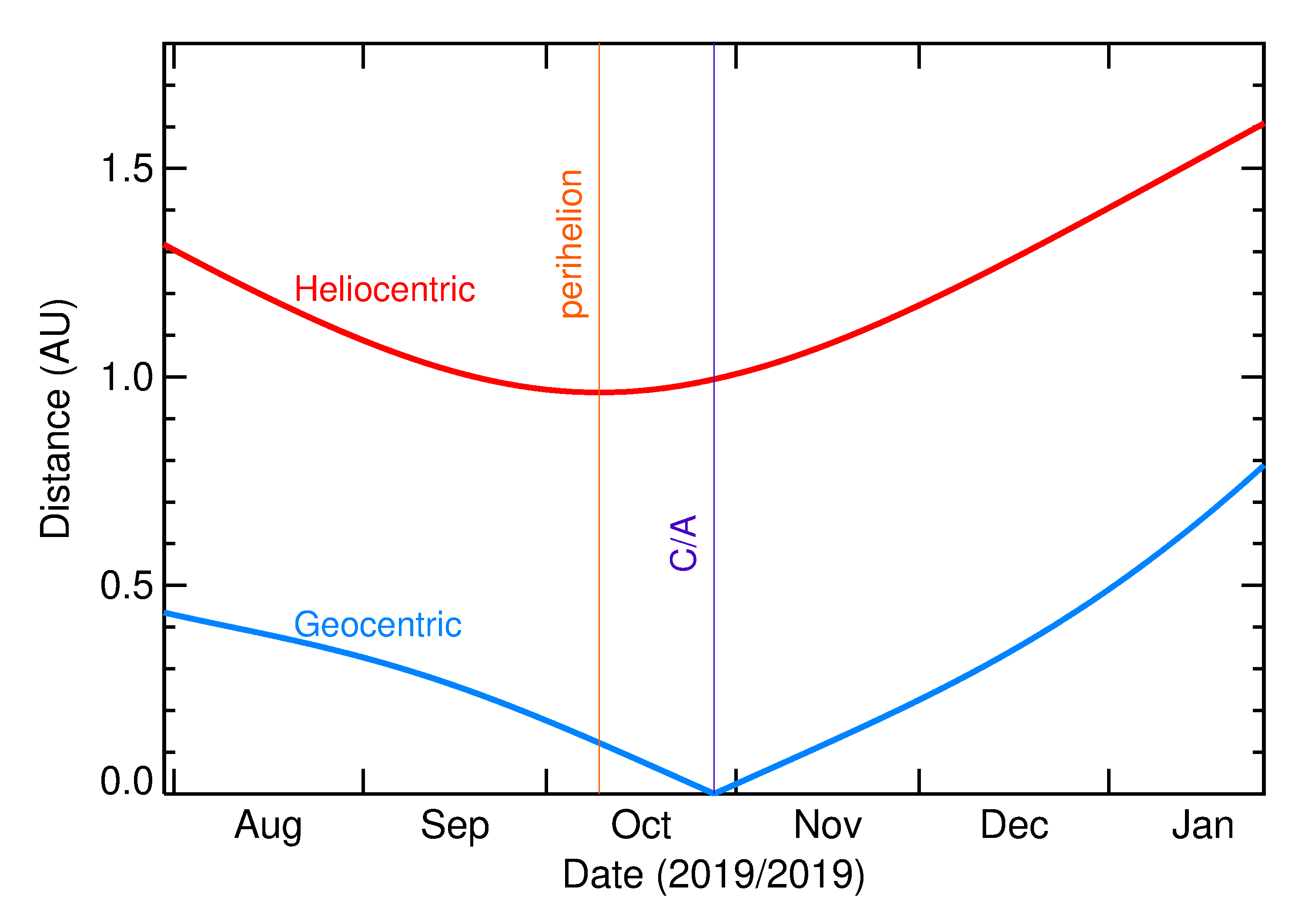Heliocentric and Geocentric Distances of 2019 UD10 in the months around closest approach