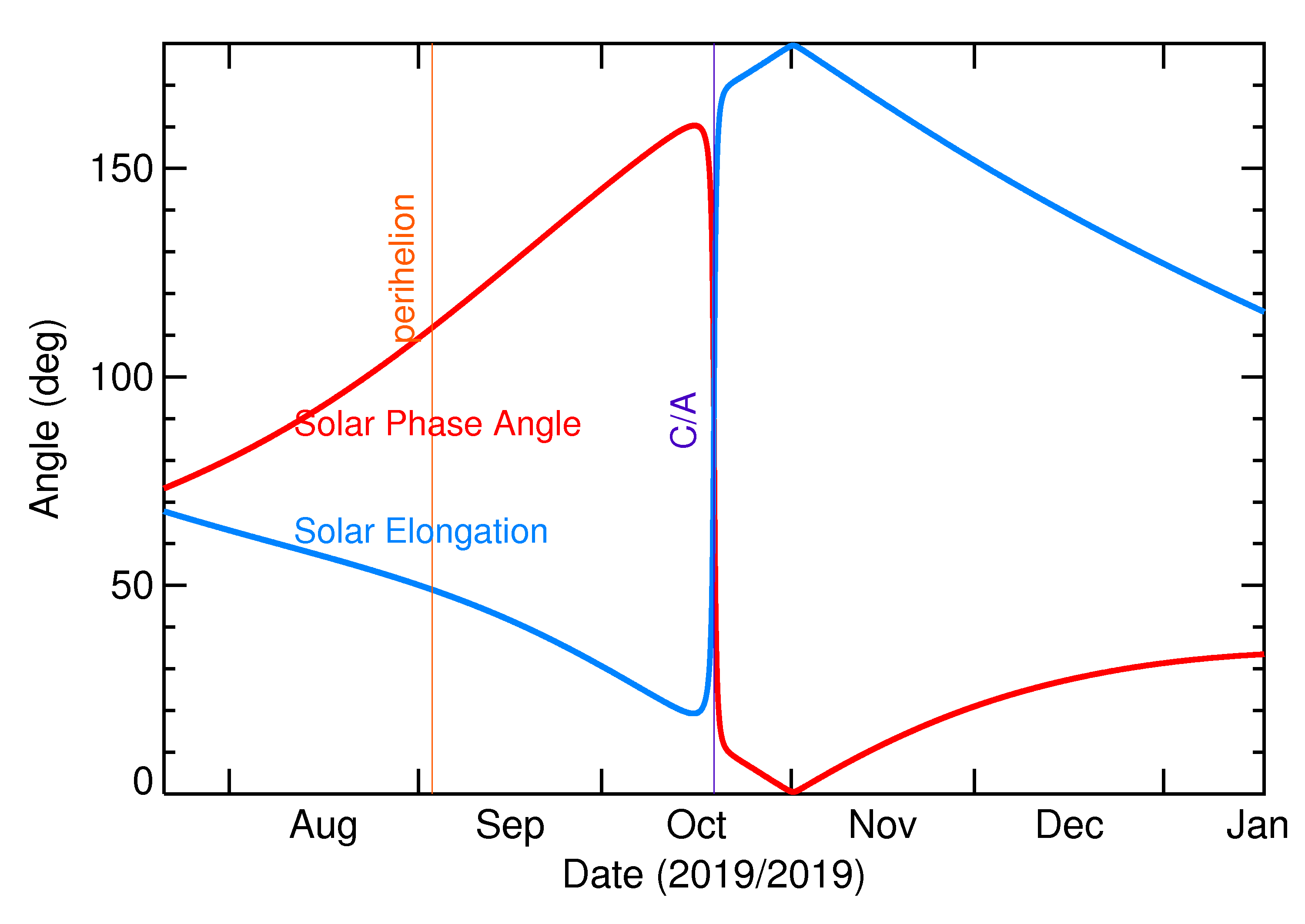 Solar Elongation and Solar Phase Angle of 2019 UG in the months around closest approach