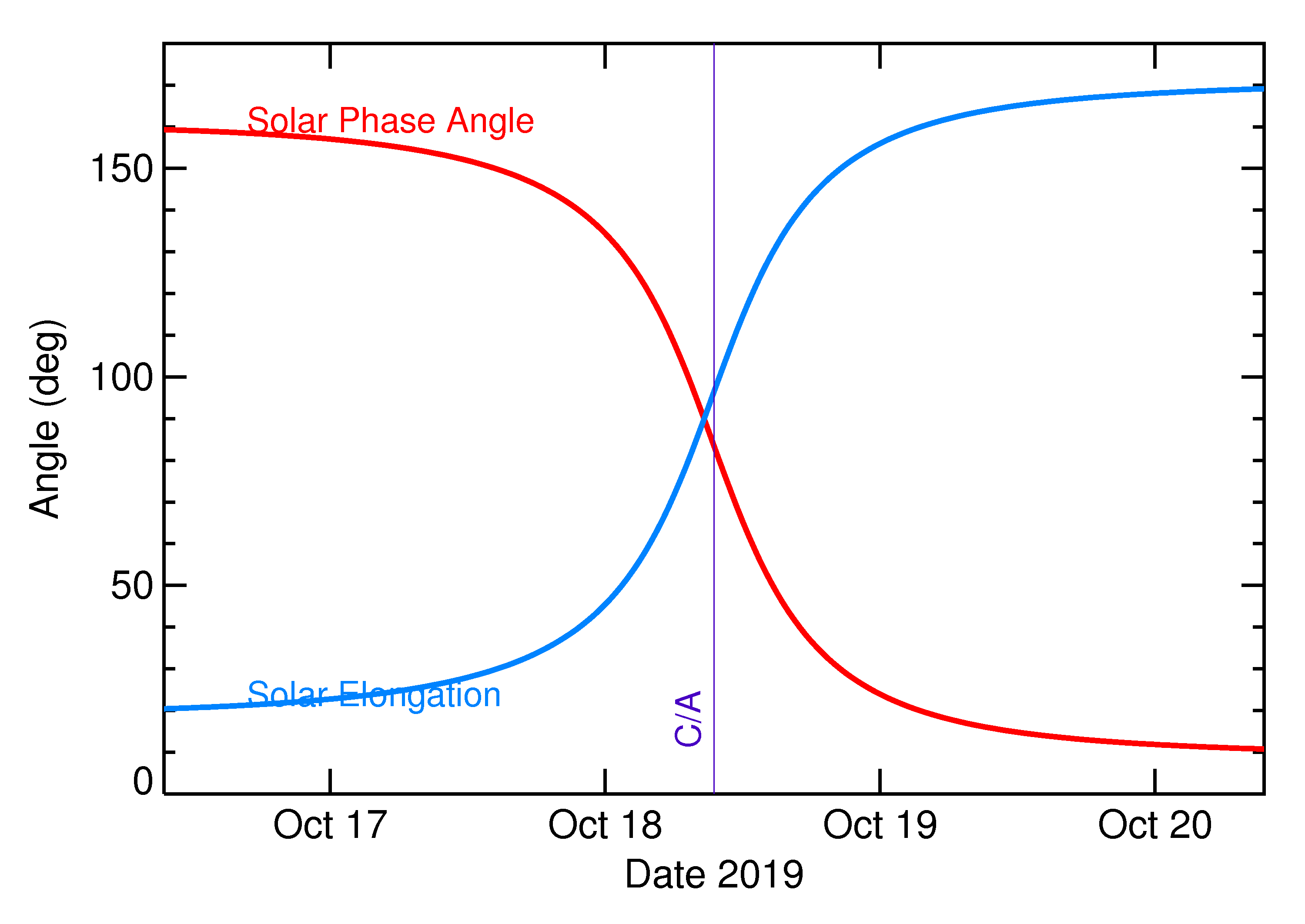 Solar Elongation and Solar Phase Angle of 2019 UG in the days around closest approach