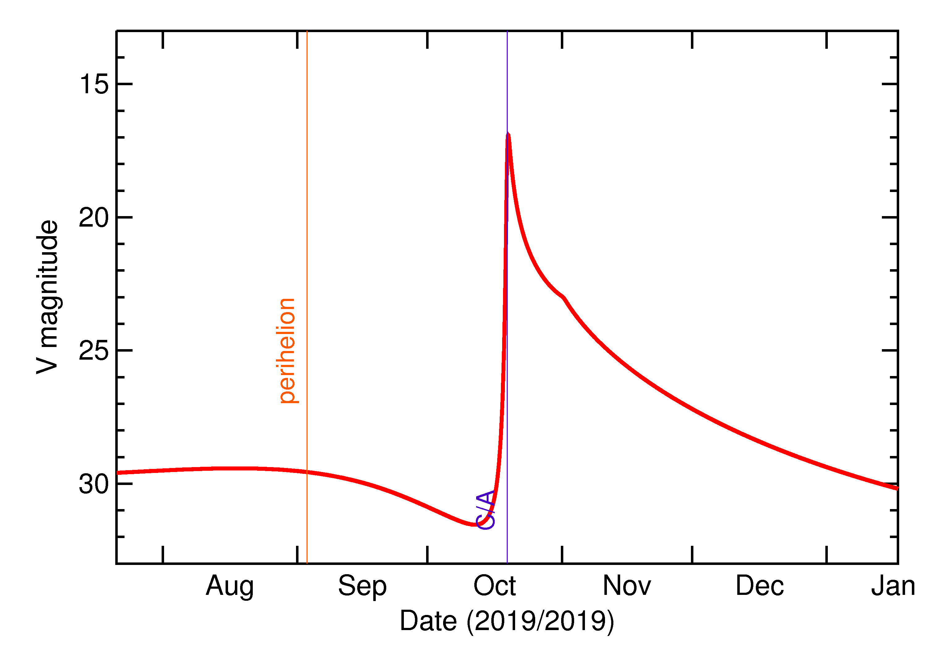 Predicted Brightness of 2019 UG in the months around closest approach