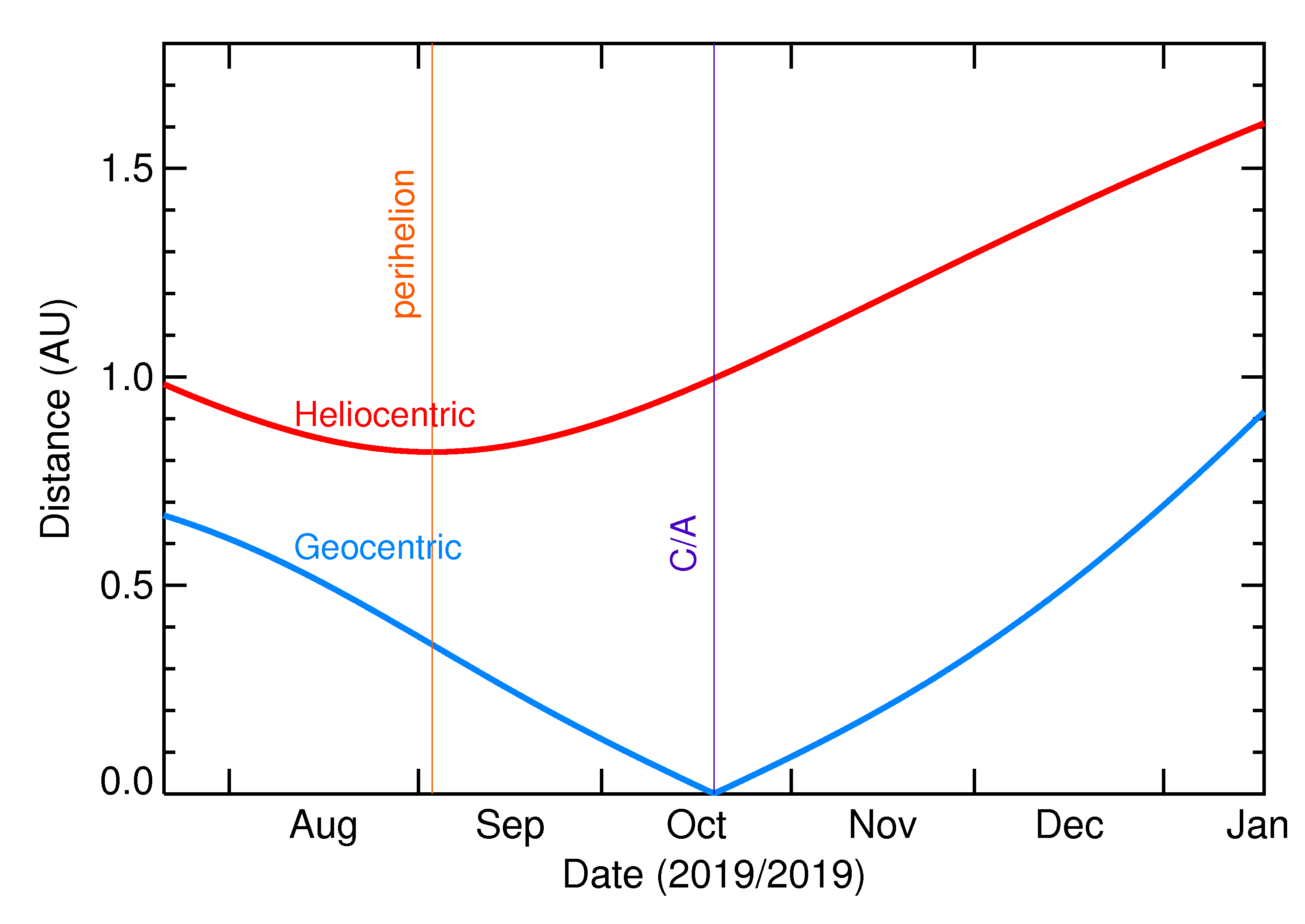 Heliocentric and Geocentric Distances of 2019 UG in the months around closest approach