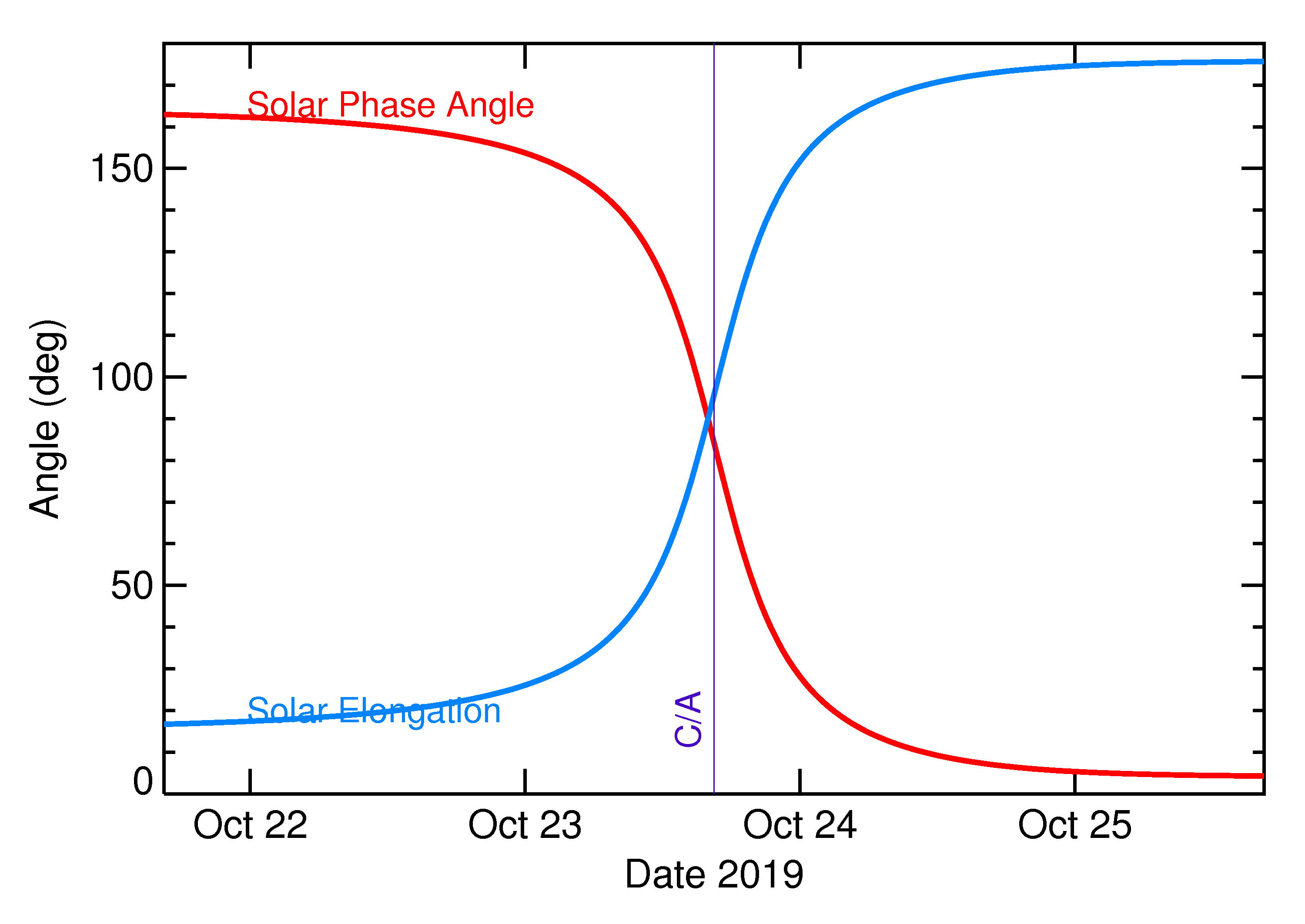 Solar Elongation and Solar Phase Angle of 2019 UN8 in the days around closest approach