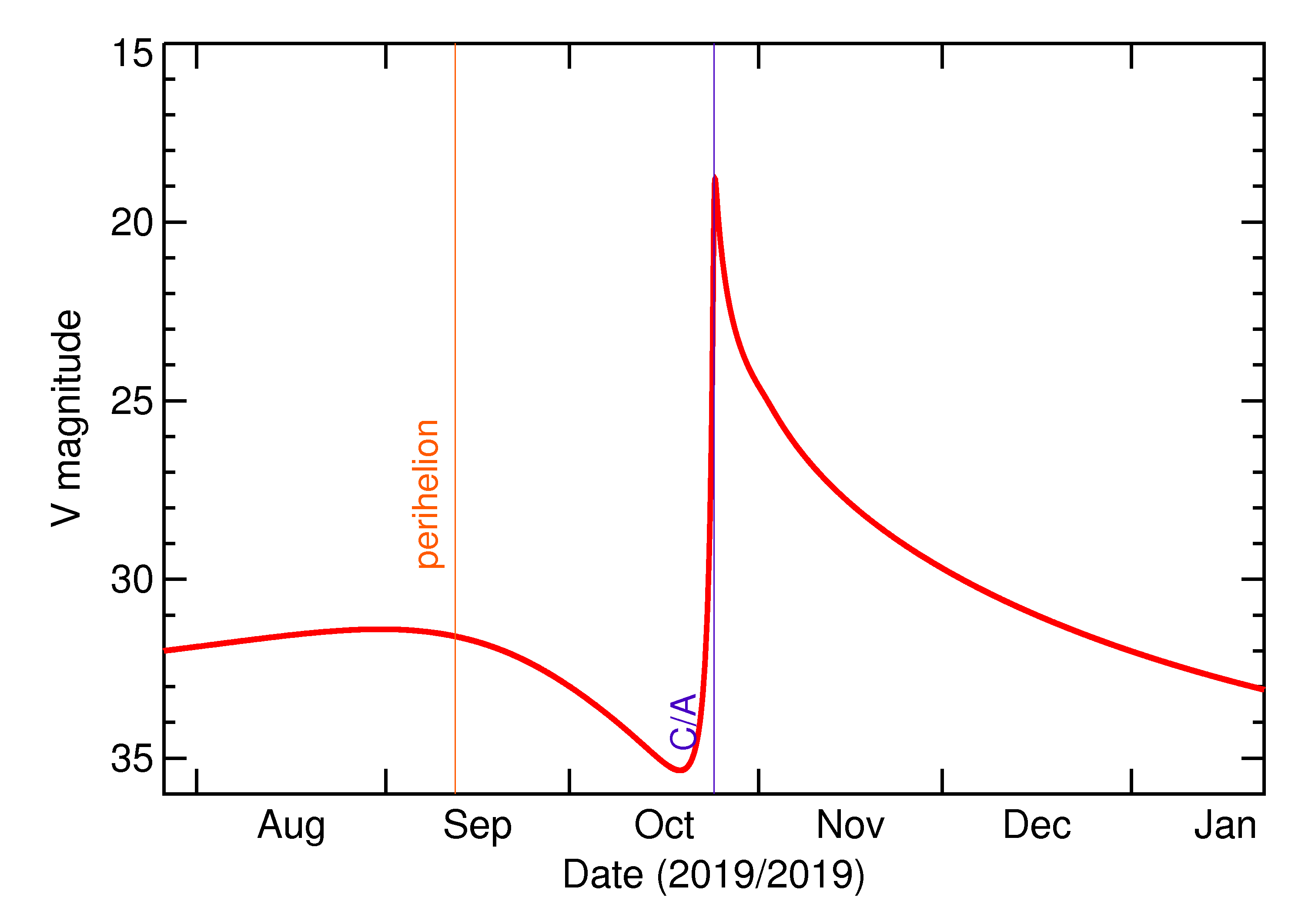 Predicted Brightness of 2019 UN8 in the months around closest approach